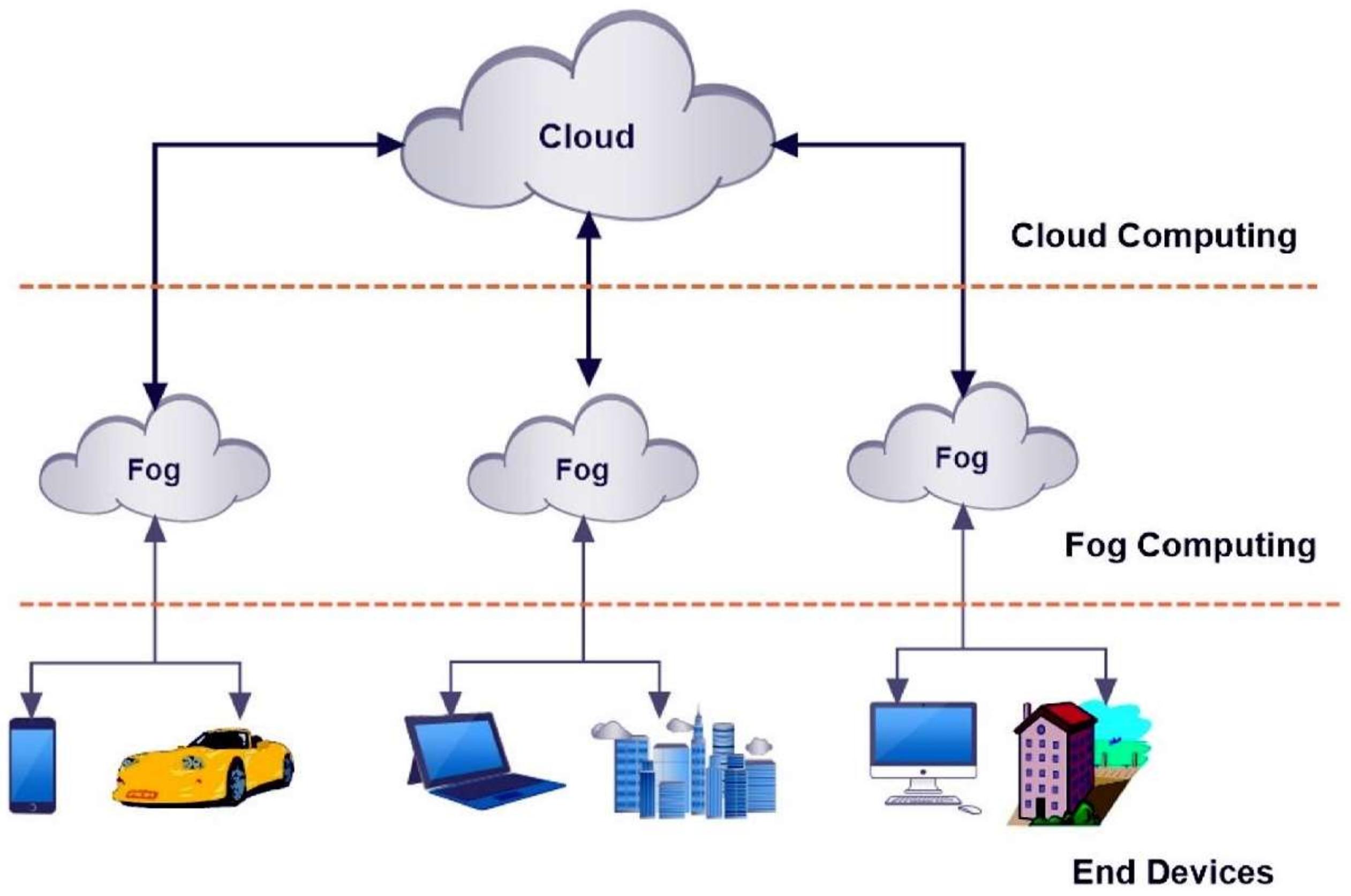 cloud computing case study topics