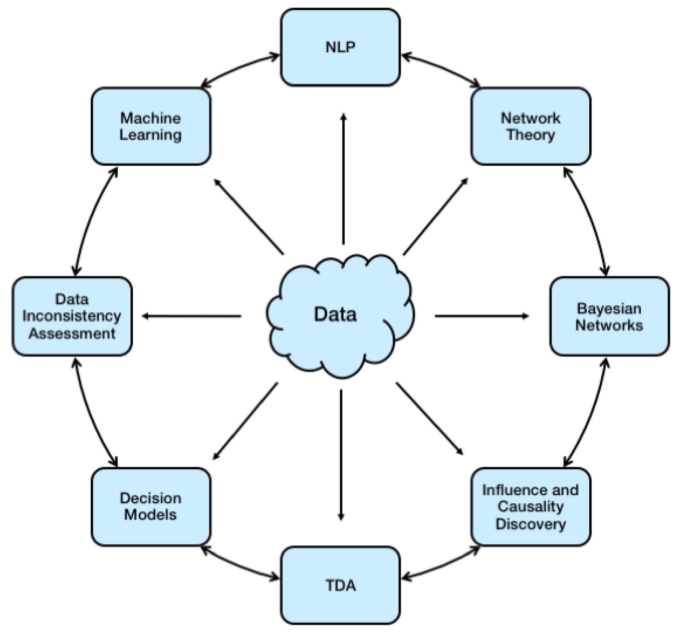 BDCC | Free Full-Text | The Rise of Big Data Science: A