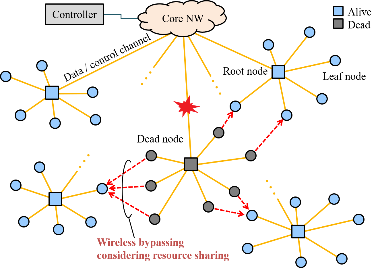 Bdcc Free Full Text Analysis Of Nonlinear Bypass Route Wired Network Diagram Graphical Abstract