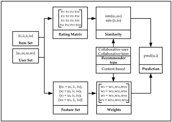 BDCC | Free Full-Text | Intelligent Recommender System for Big Data