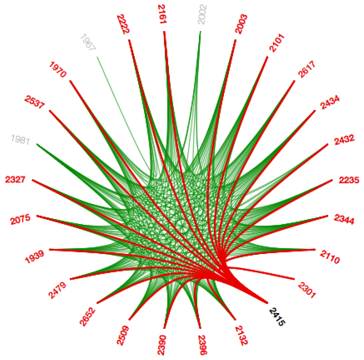 BDCC | Free Full-Text | VizTract: Visualization of Complex