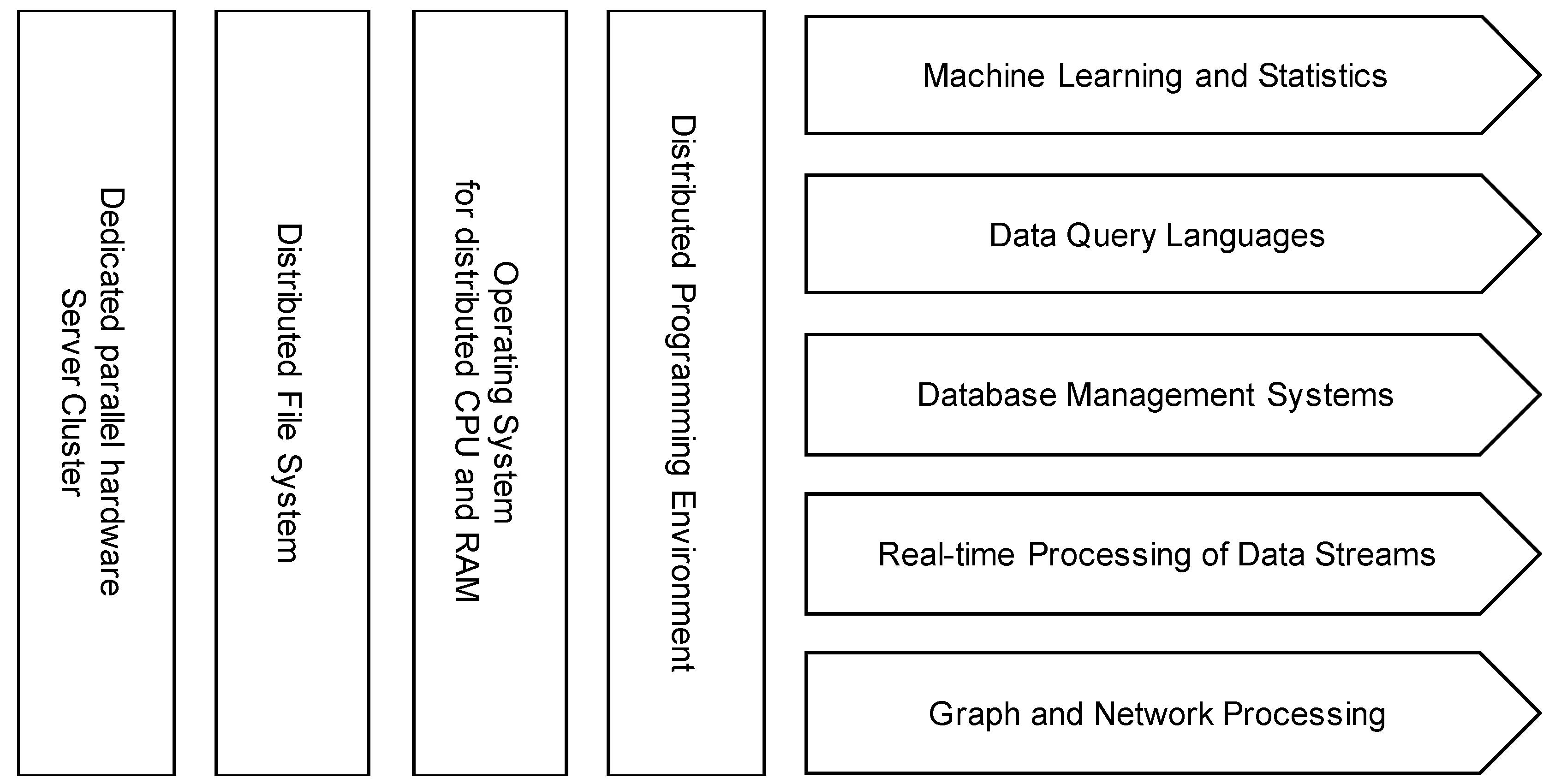 BDCC | Free Full-Text | Big Data Management Canvas: A