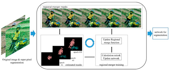 BDCC | Free Full-Text | Weakly-Supervised Image Semantic