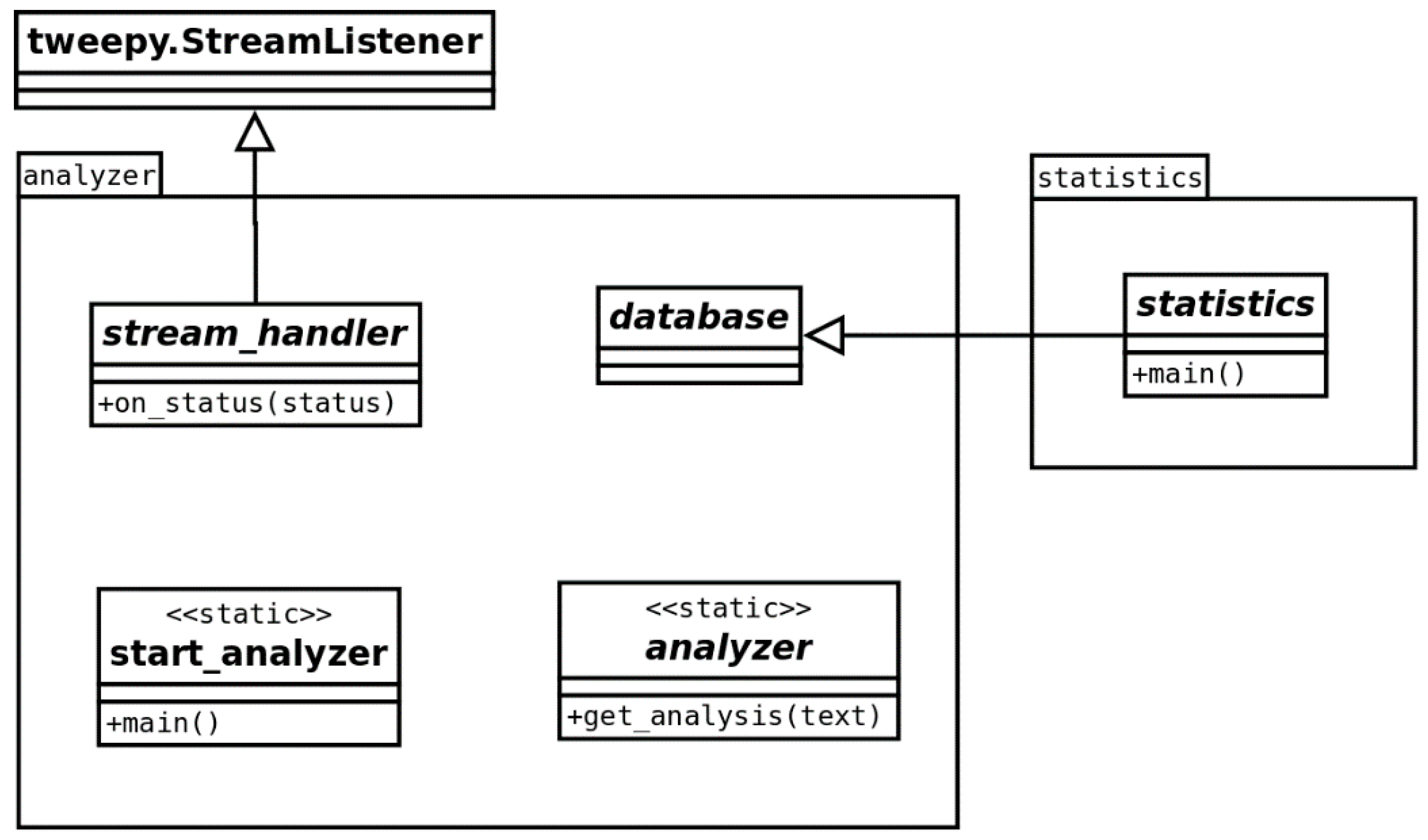 BDCC | Free Full-Text | Twitter Analyzer—How to Use Semantic