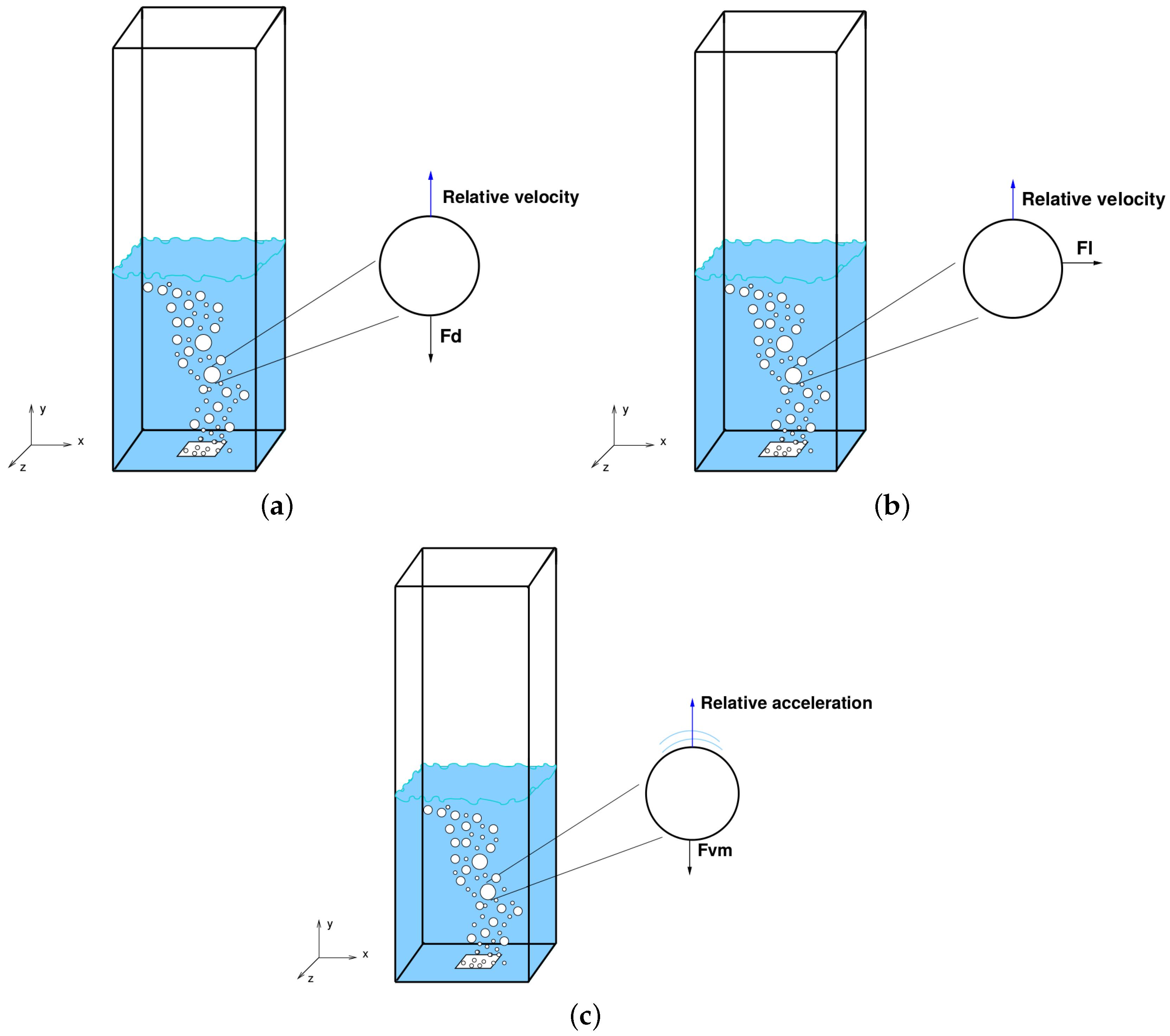 Hydrodynamics Of Bubble