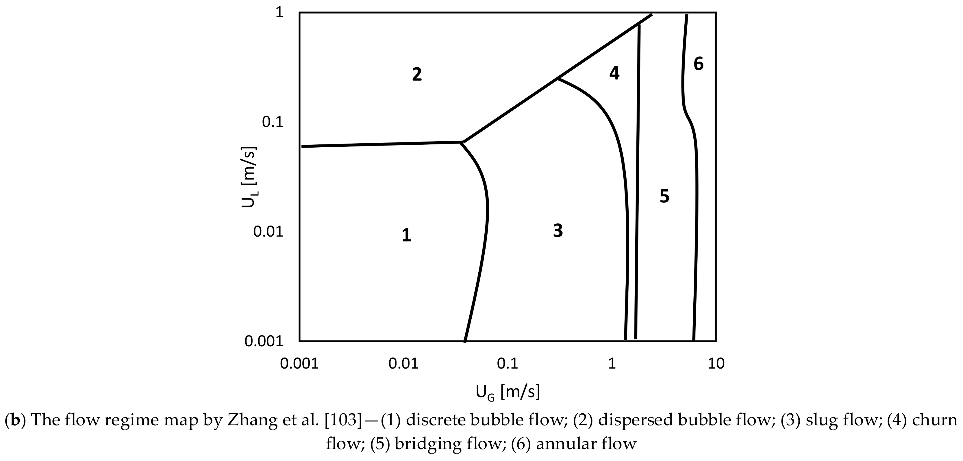 ChemEngineering | Free Full-Text | Two-Phase Bubble Columns