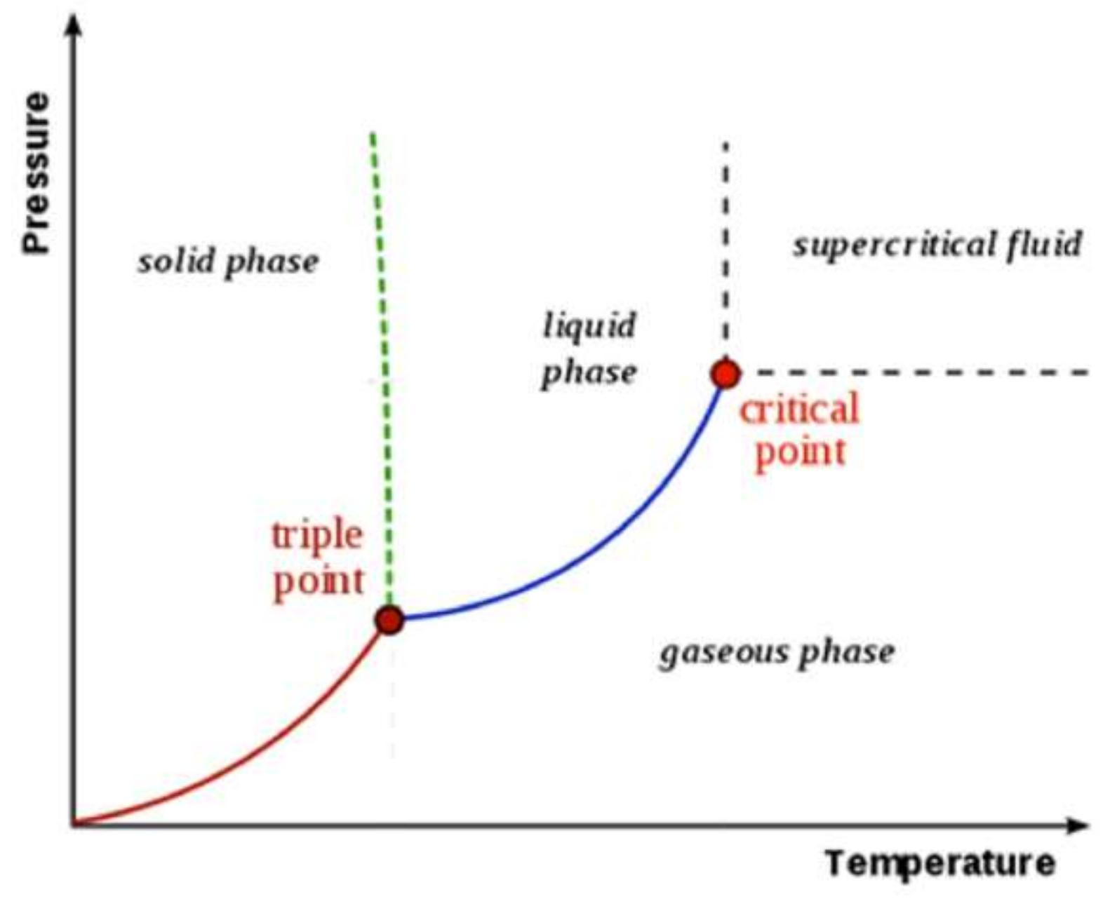 Chemengineering Free Full Text Study Of Pressure Drop