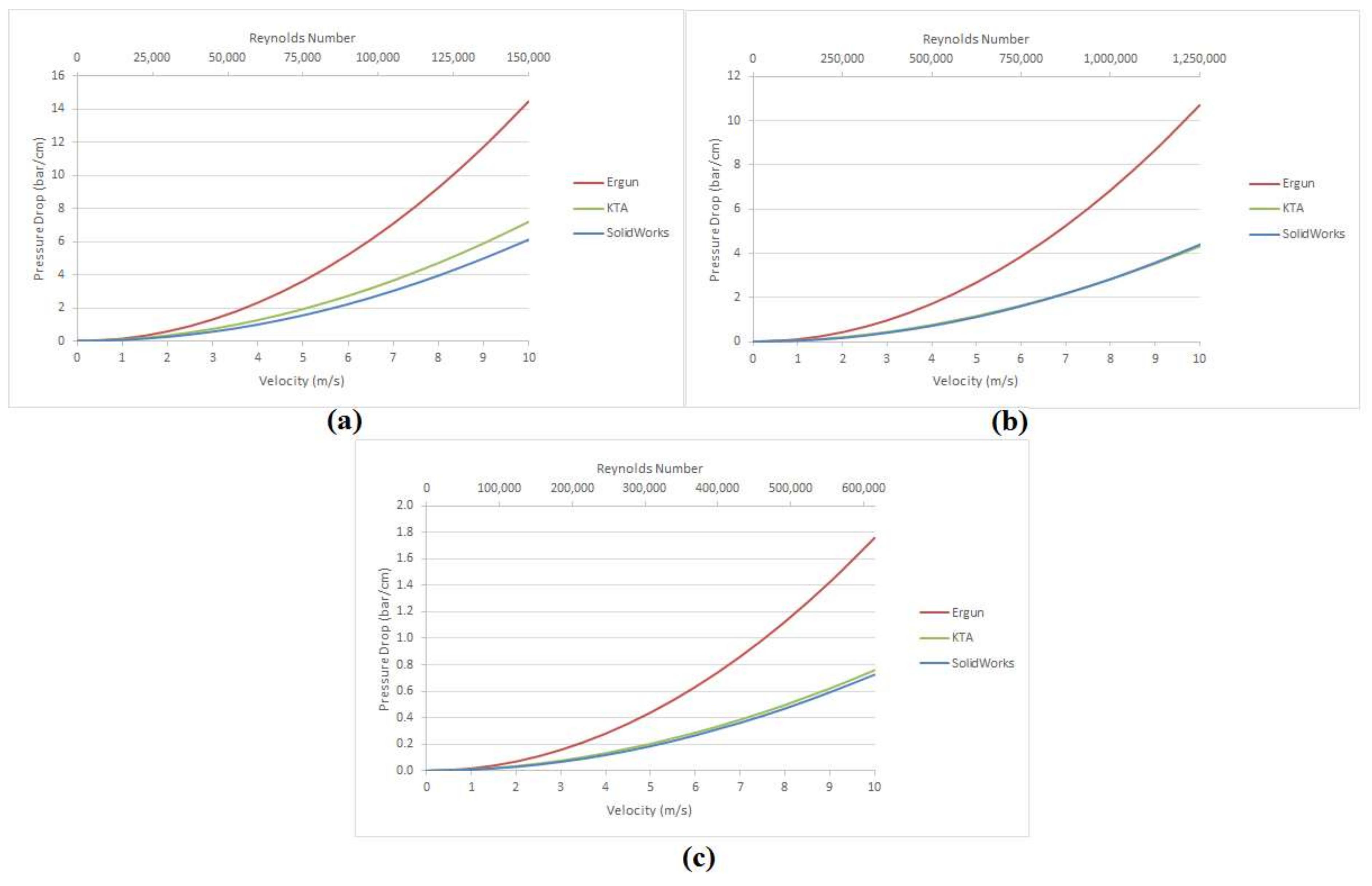 ChemEngineering | Free Full-Text | Study of Pressure Drop in