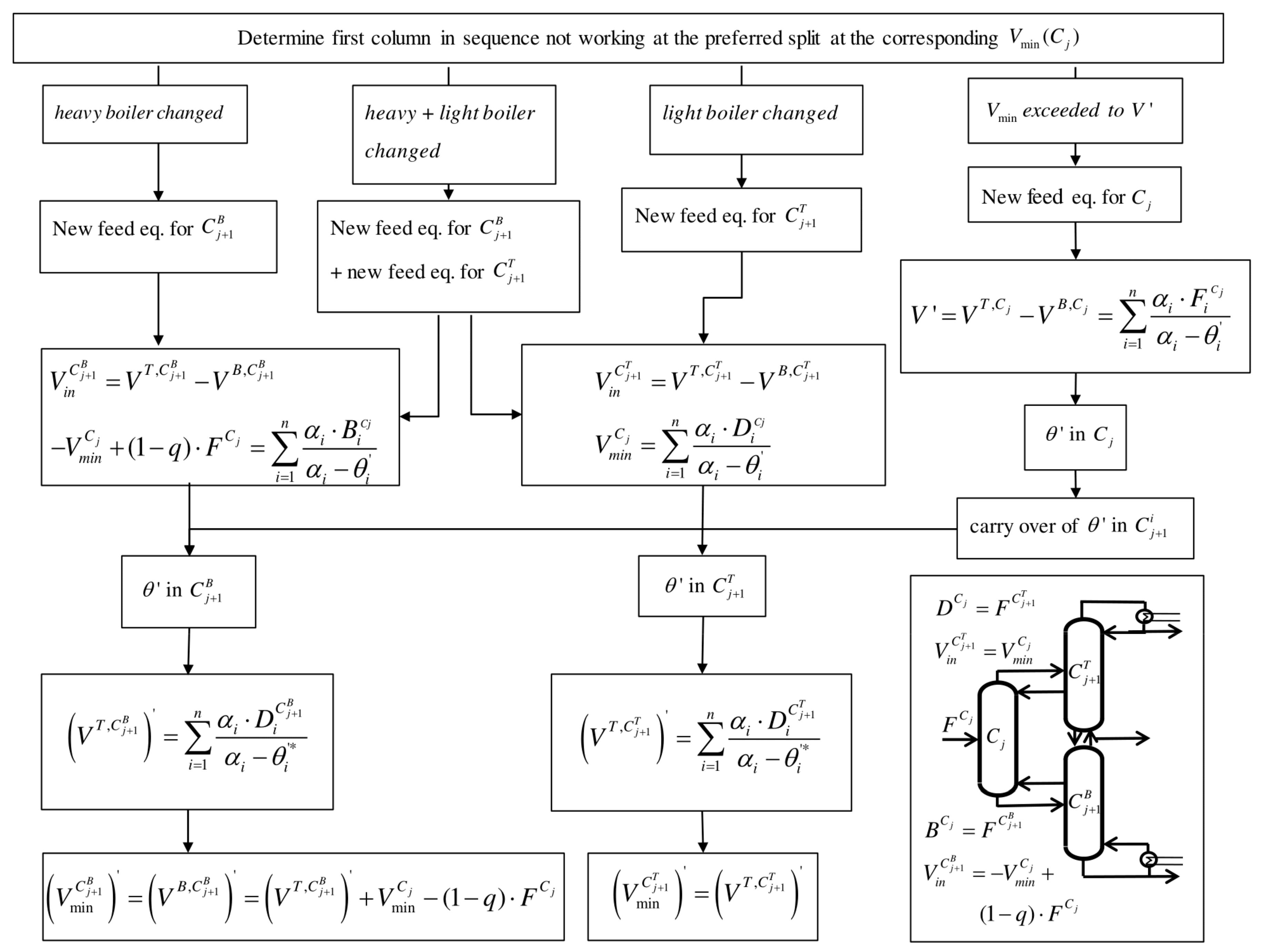 Chemengineering Free Full Text Robust Initialization Of Rigorous Wall Schematic Engineering Diagram No