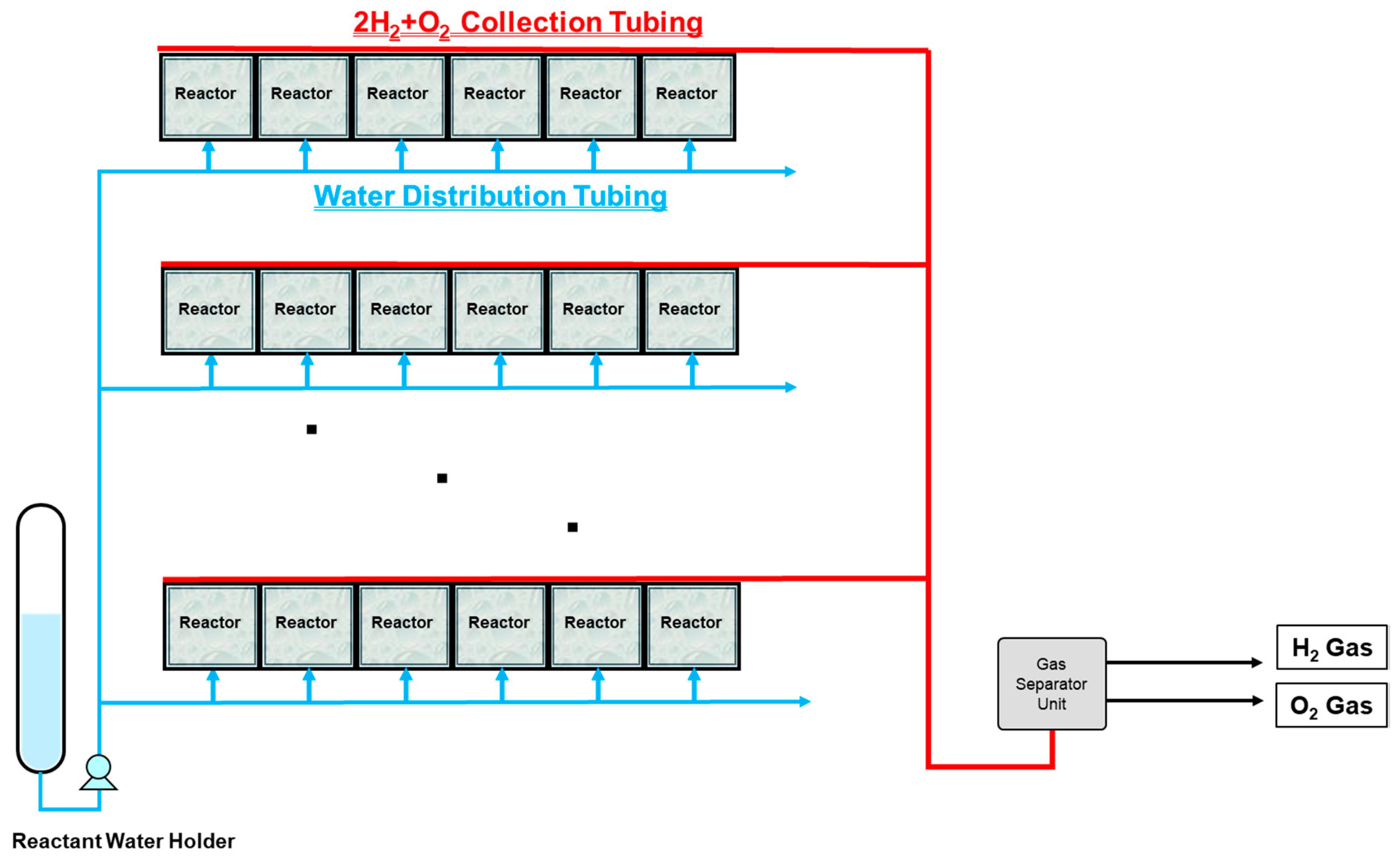 ChemEngineering | Free Full-Text | Development of Sunlight