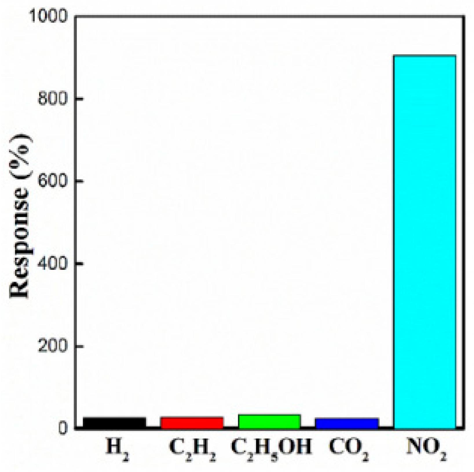 ChemEngineering | Free Full-Text | Greenhouse Gas Sensors