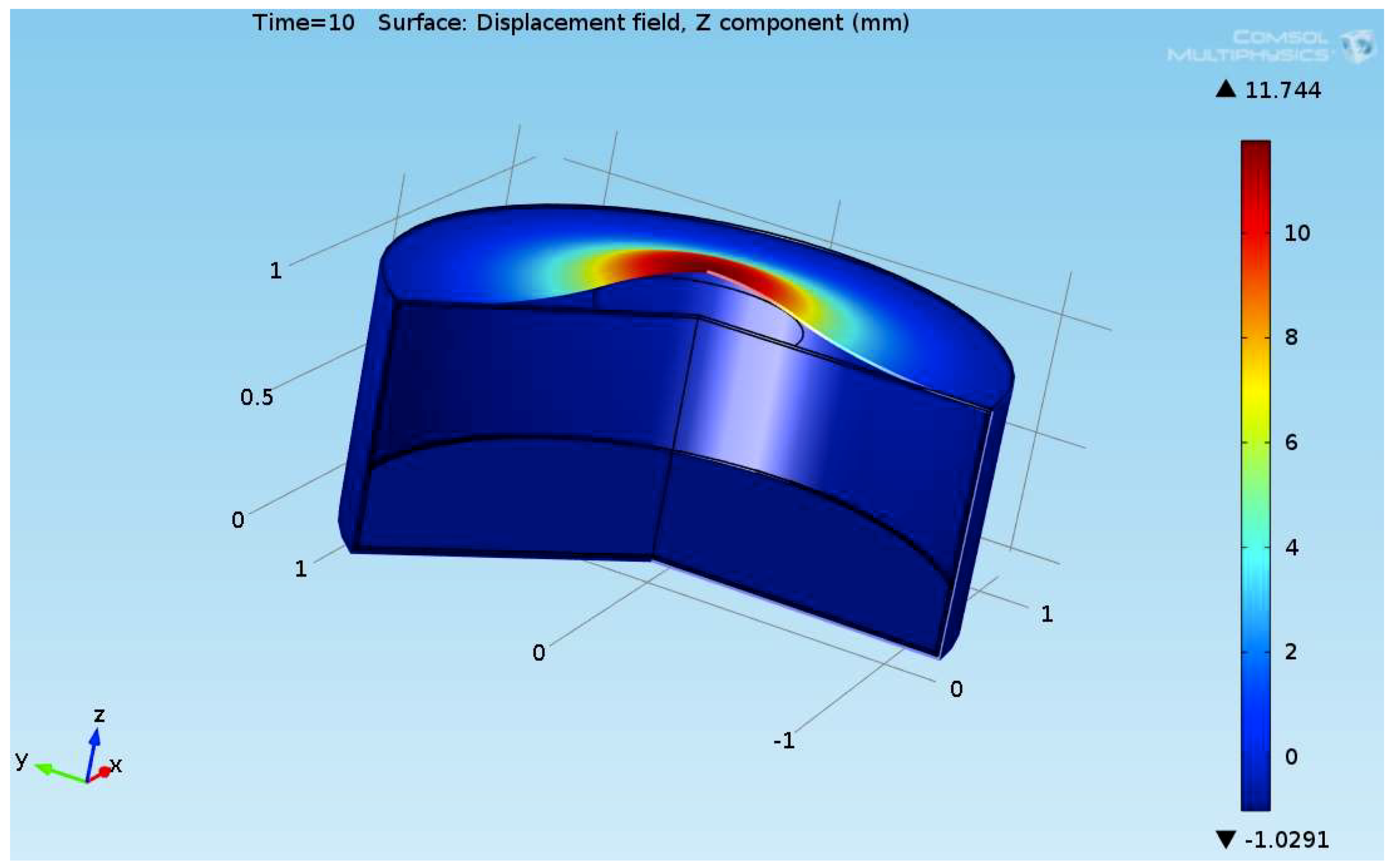 ChemEngineering | Free Full-Text | CFD Simulation and