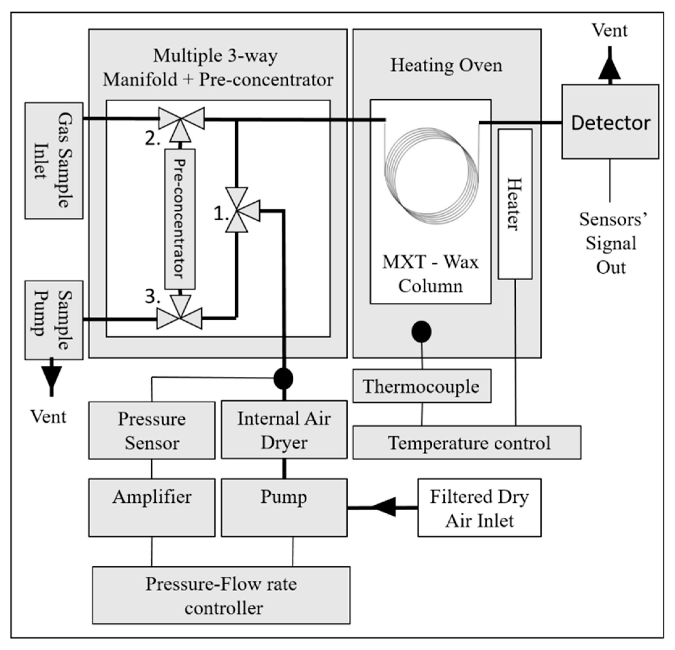 ChemEngineering | Free Full-Text | Multisensory Gas ... on