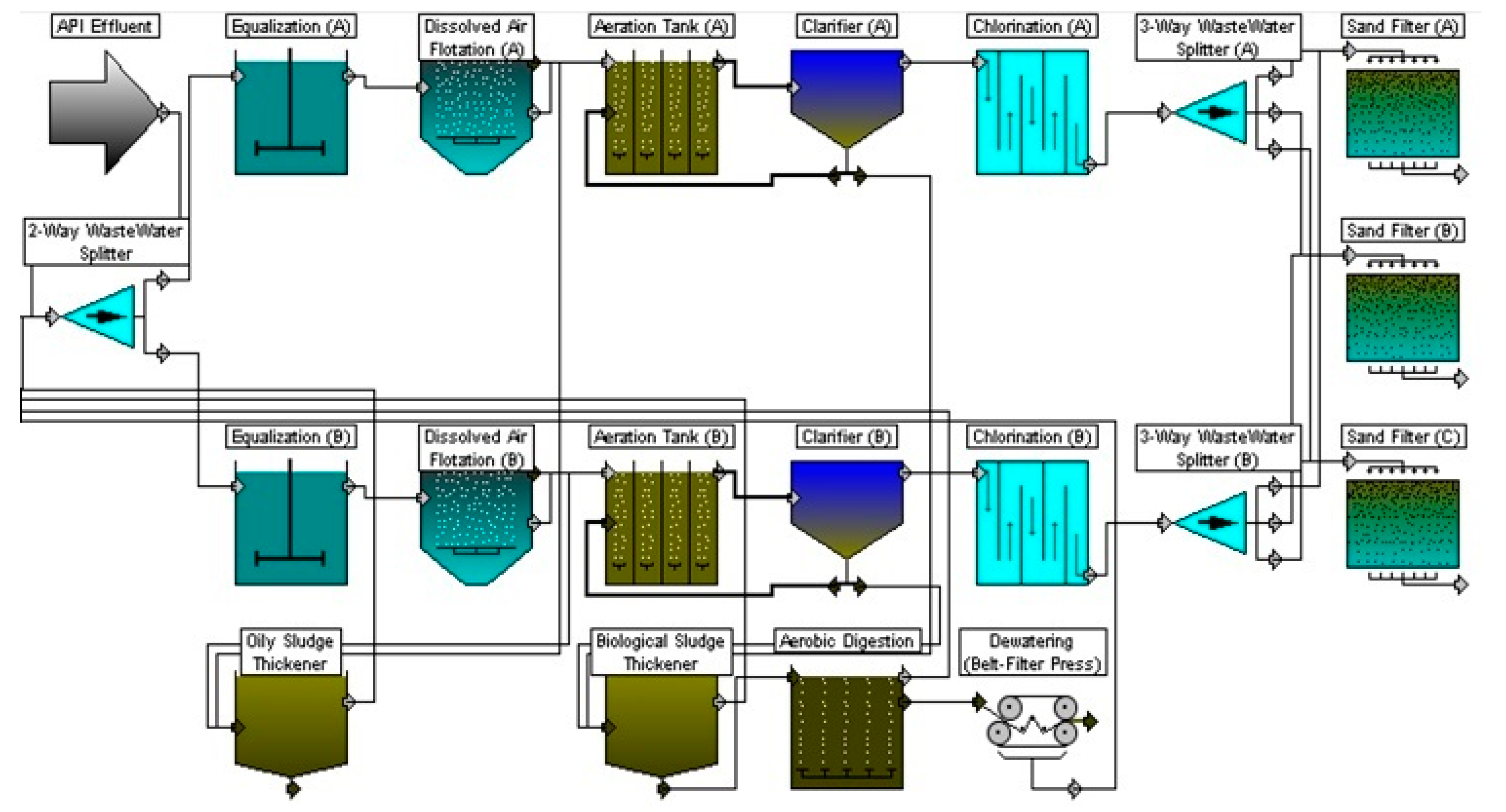 chemengineering free full text simulation for the performance DPD Flow Diagram