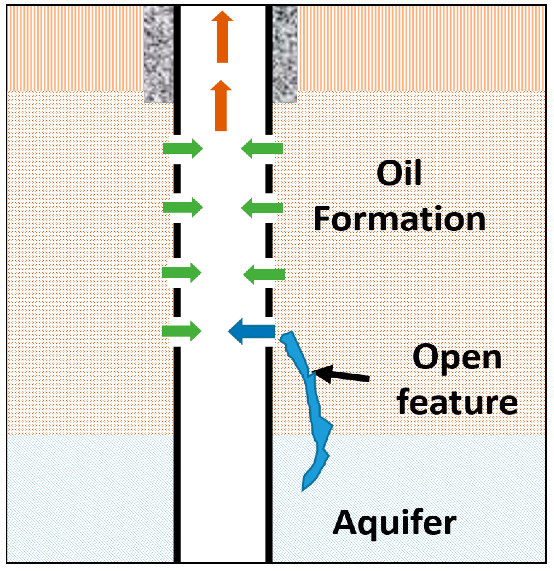 ChemEngineering   Free Full-Text   Overview of Water Shutoff