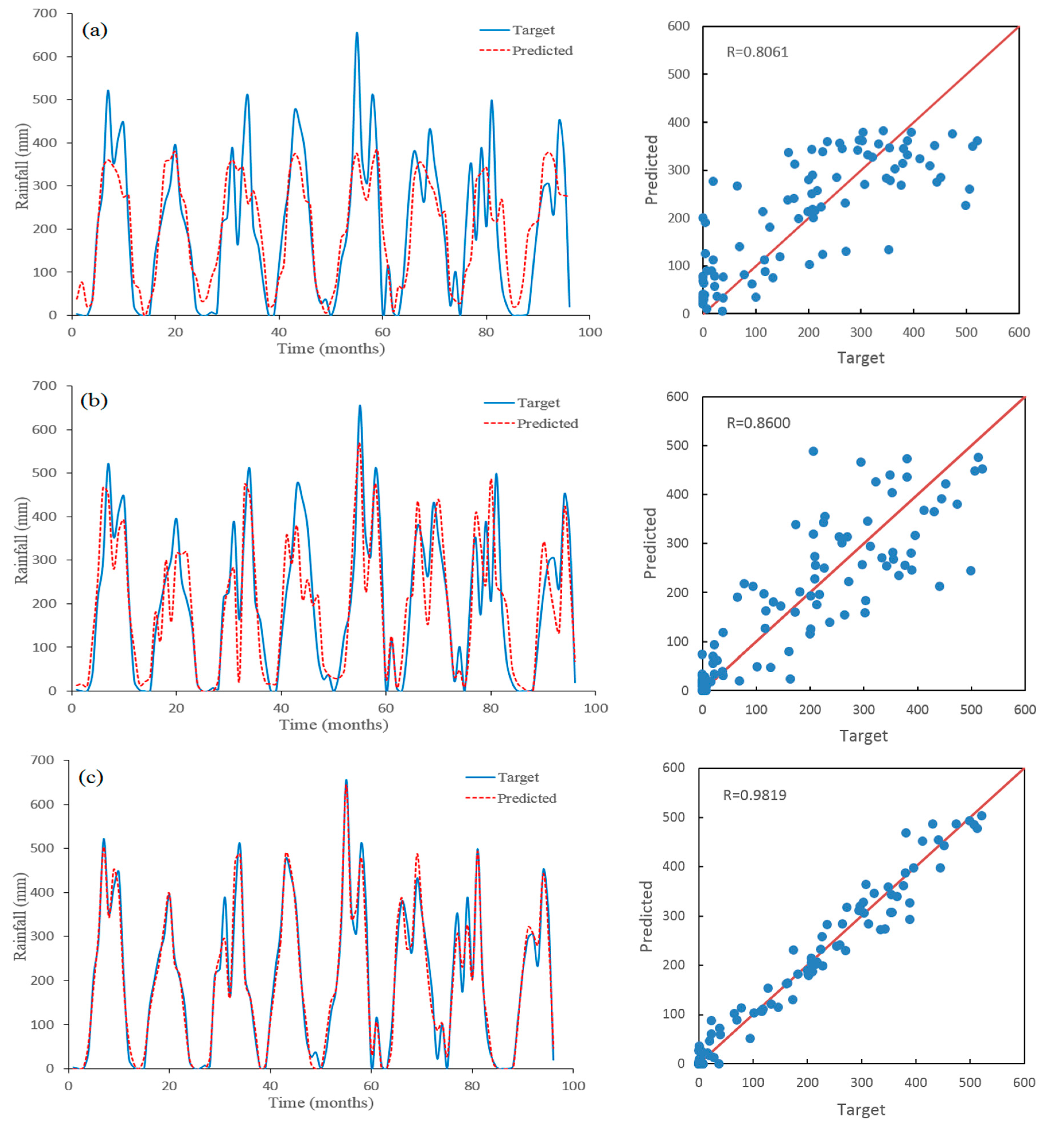 J | Free Full-Text | Improved Rainfall Prediction Using Combined Pre