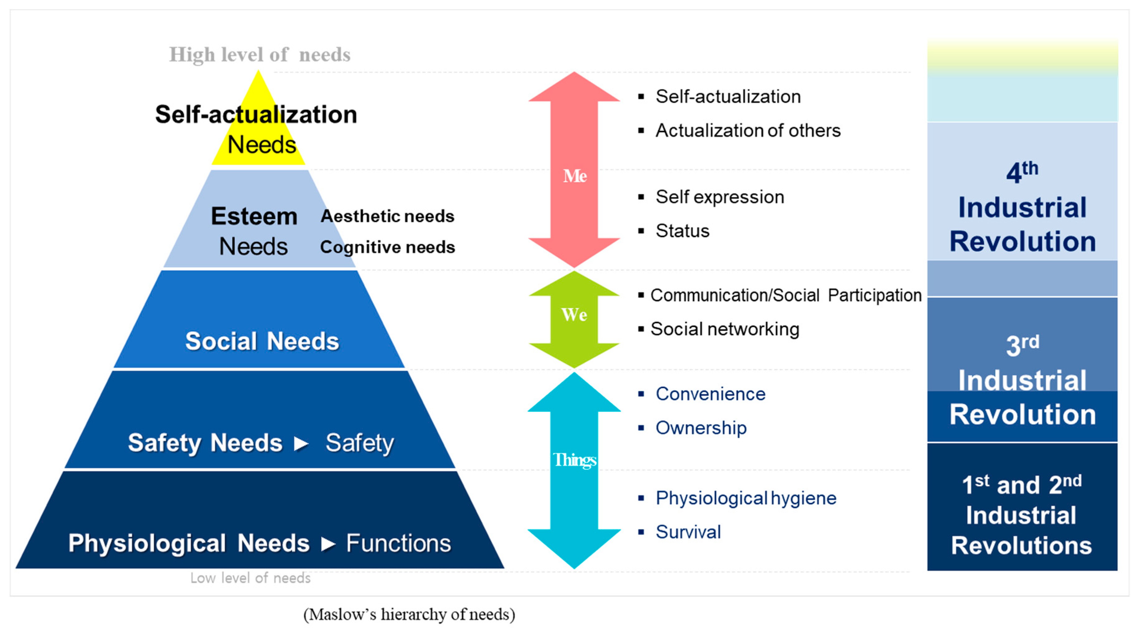 Joitmc Free Full Text How To Respond To The Fourth Industrial Revolution Or The Second Information Technology Revolution Dynamic New Combinations Between Technology Market And Society Through Open Innovation Html