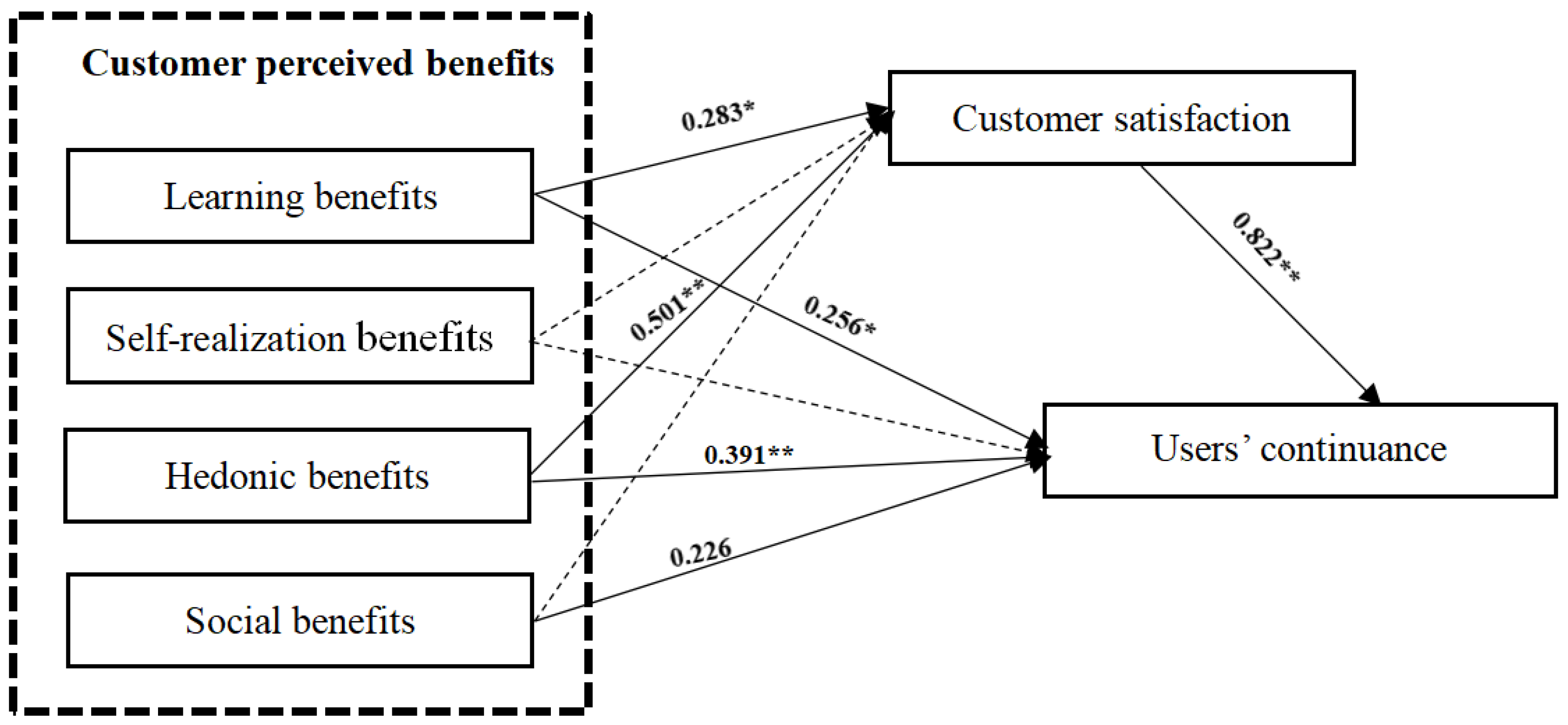 JOItmC | Free Full-Text | A Model and Empirical Study on the User's