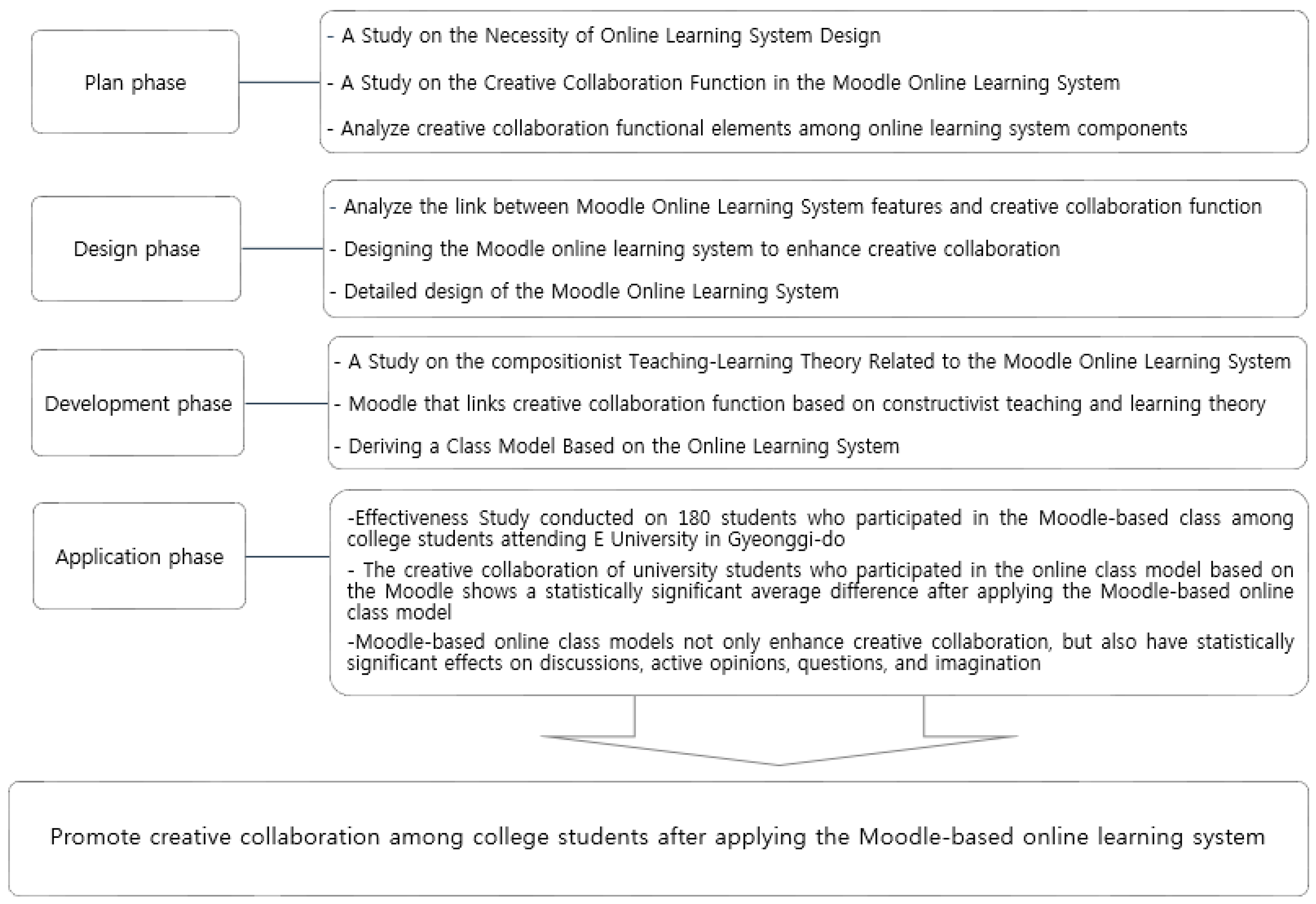 Joitmc Free Full Text Development Of A Class Model For Improving Creative Collaboration Based On The Online Learning System Moodle In Korea Html
