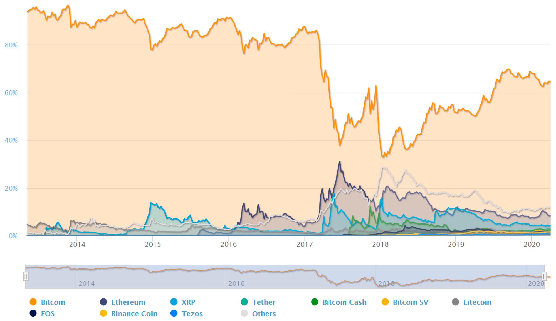 Bitcoin kurso statistika. Naudokitės populiariausia kriptovaliuta savo prekyboje
