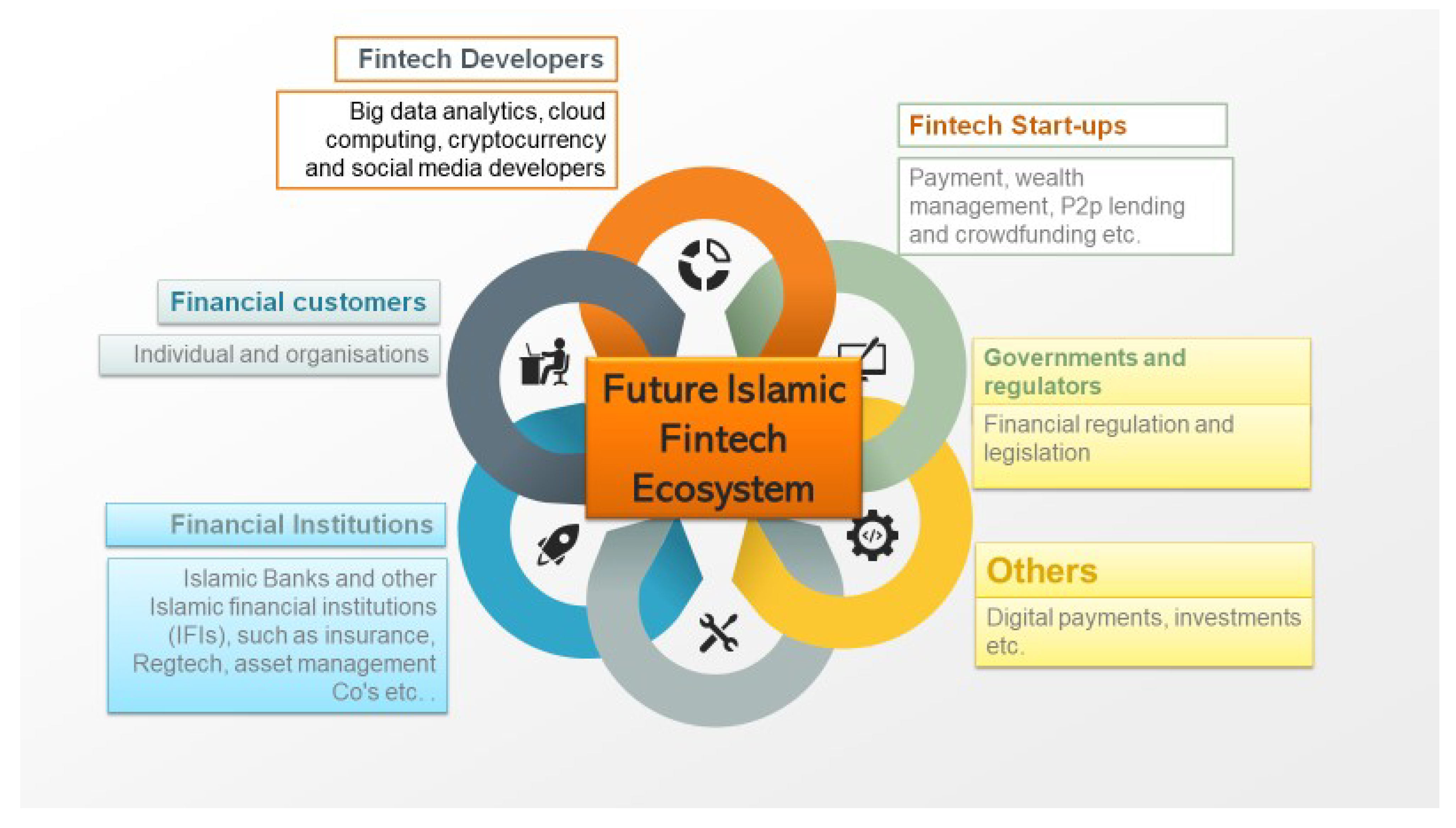 JOItmC   Free Full Text   Exploring the Role of Islamic Fintech in ...