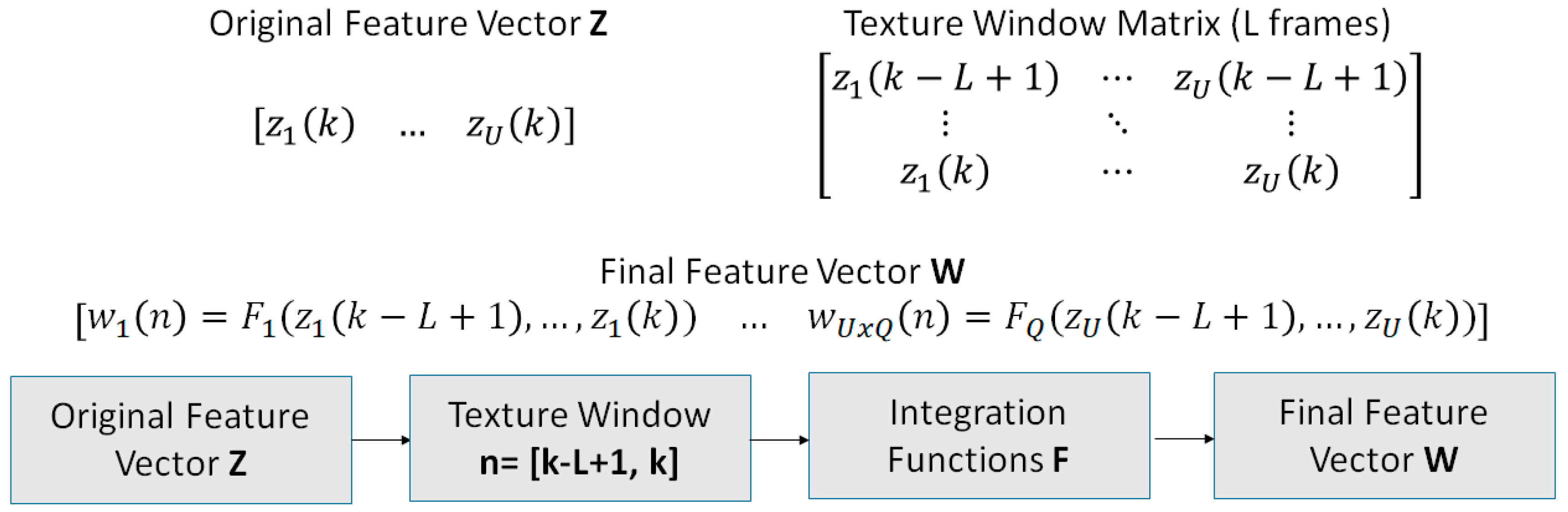 Acoustics | Free Full-Text | An Enhanced Temporal Feature