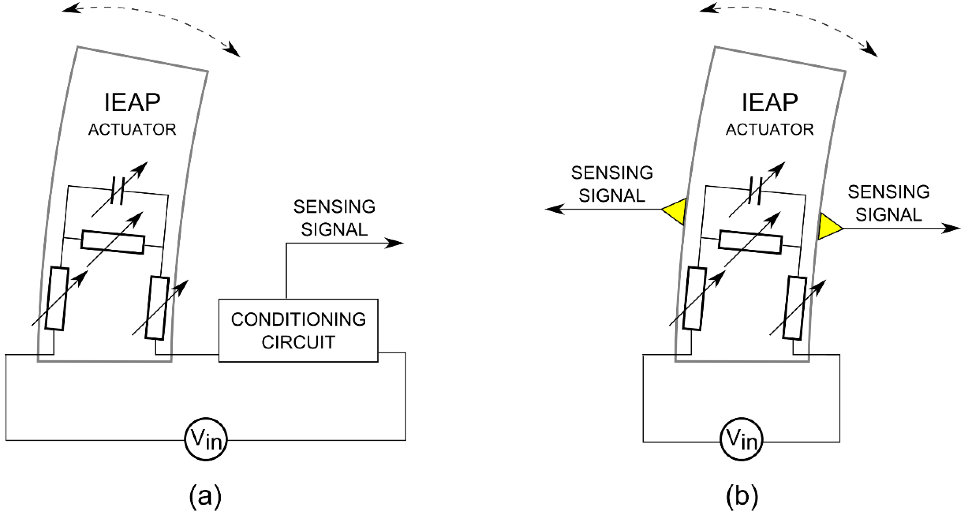 Actuators Free Full Text Self Sensing Ionic Polymer A 656 International Wiring Diagram 04 00017 G003 1024
