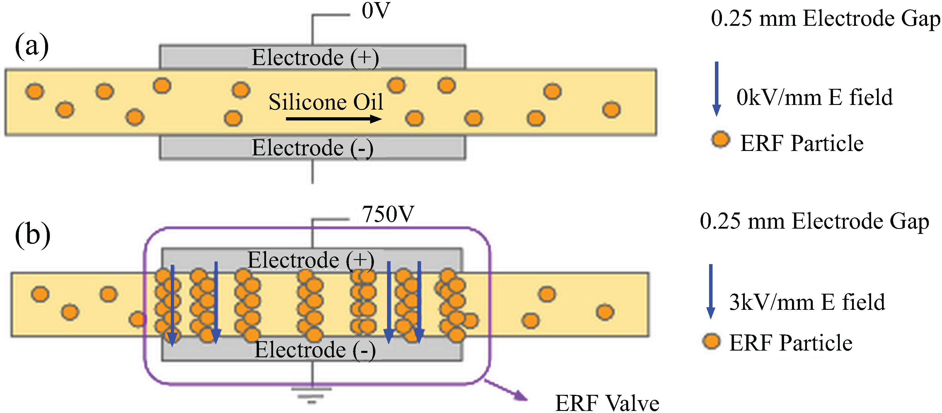 Actuators   Free FullText   Characterization and Testing of an Electrorheological Fluid Valve