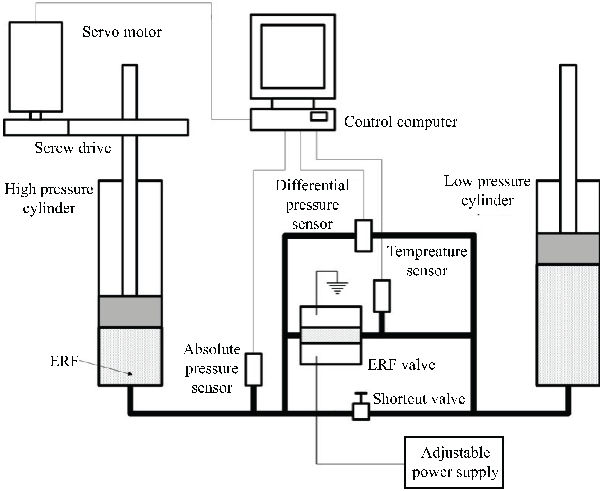 Product product id 844 besides Multiple Voltage Sources Using A Single Ground additionally Servo additionally MotorDrivers besides 410. on servo schematic