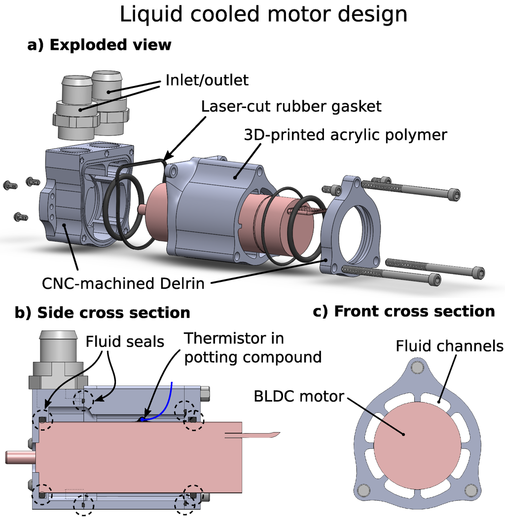 of a Retrofitted Liquid Cooling System for High Power Actuators #1718B4