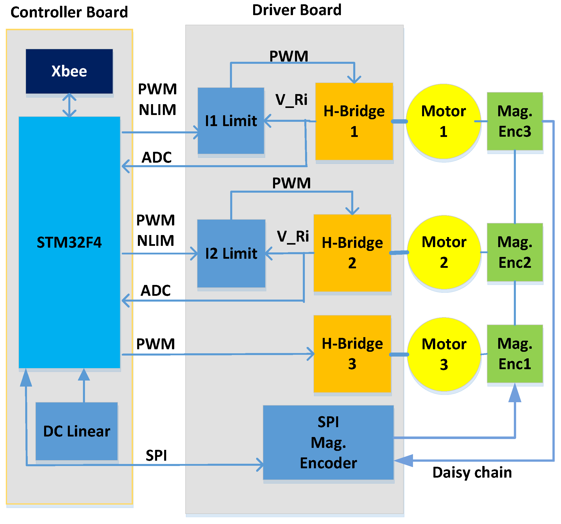 Actuators Free Full Text The Uc Softhand Light Weight Adaptive Block Diagram Indicating All Steps For Driving A Robotic Mechanism 05 00001 G009 1024