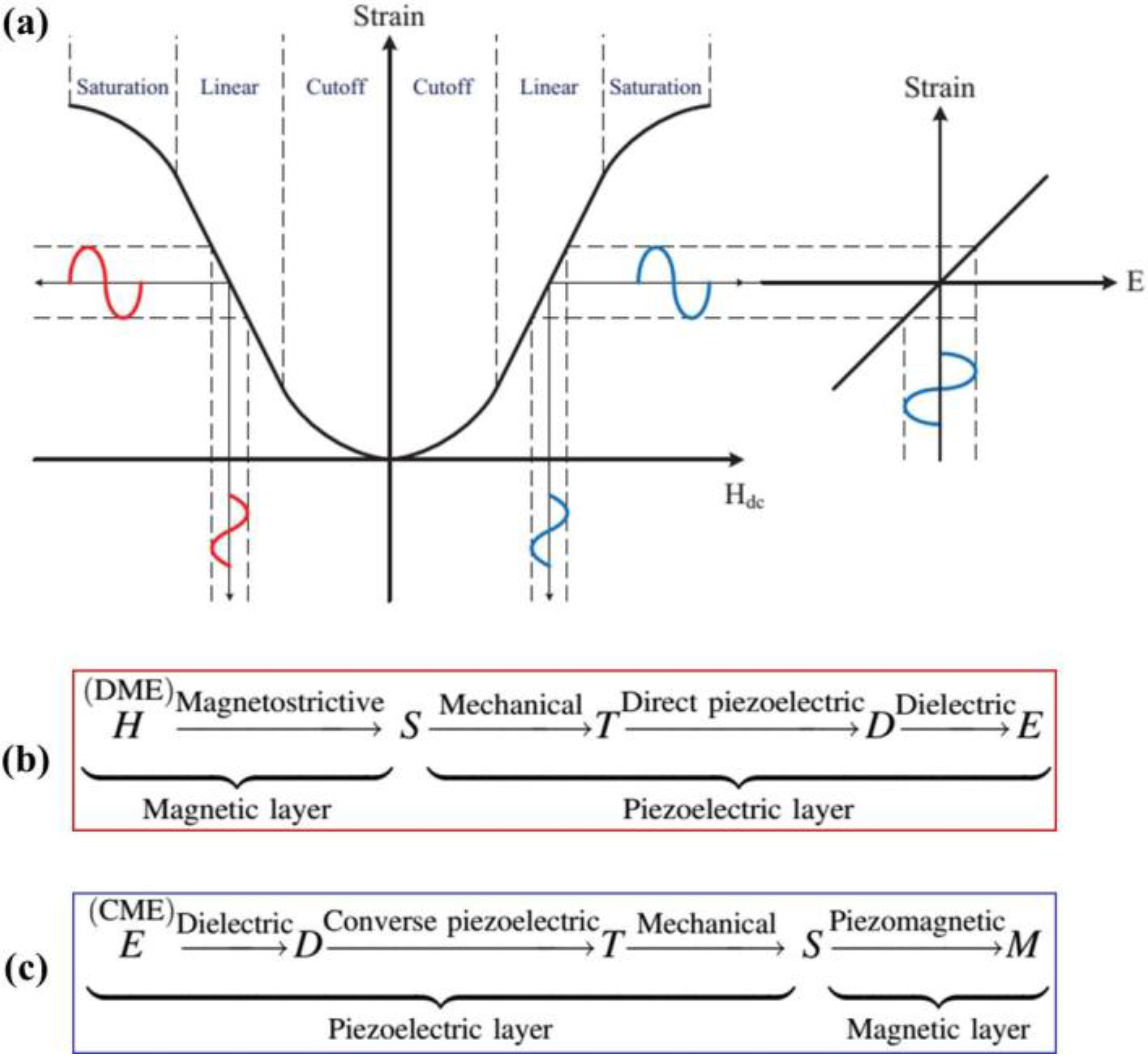 Actuators Free Full Text Status And Perspectives Of Multiferroic 2 S Complement Circuit Diagram 05 00009 G002 1024 Figure Schematic Representation