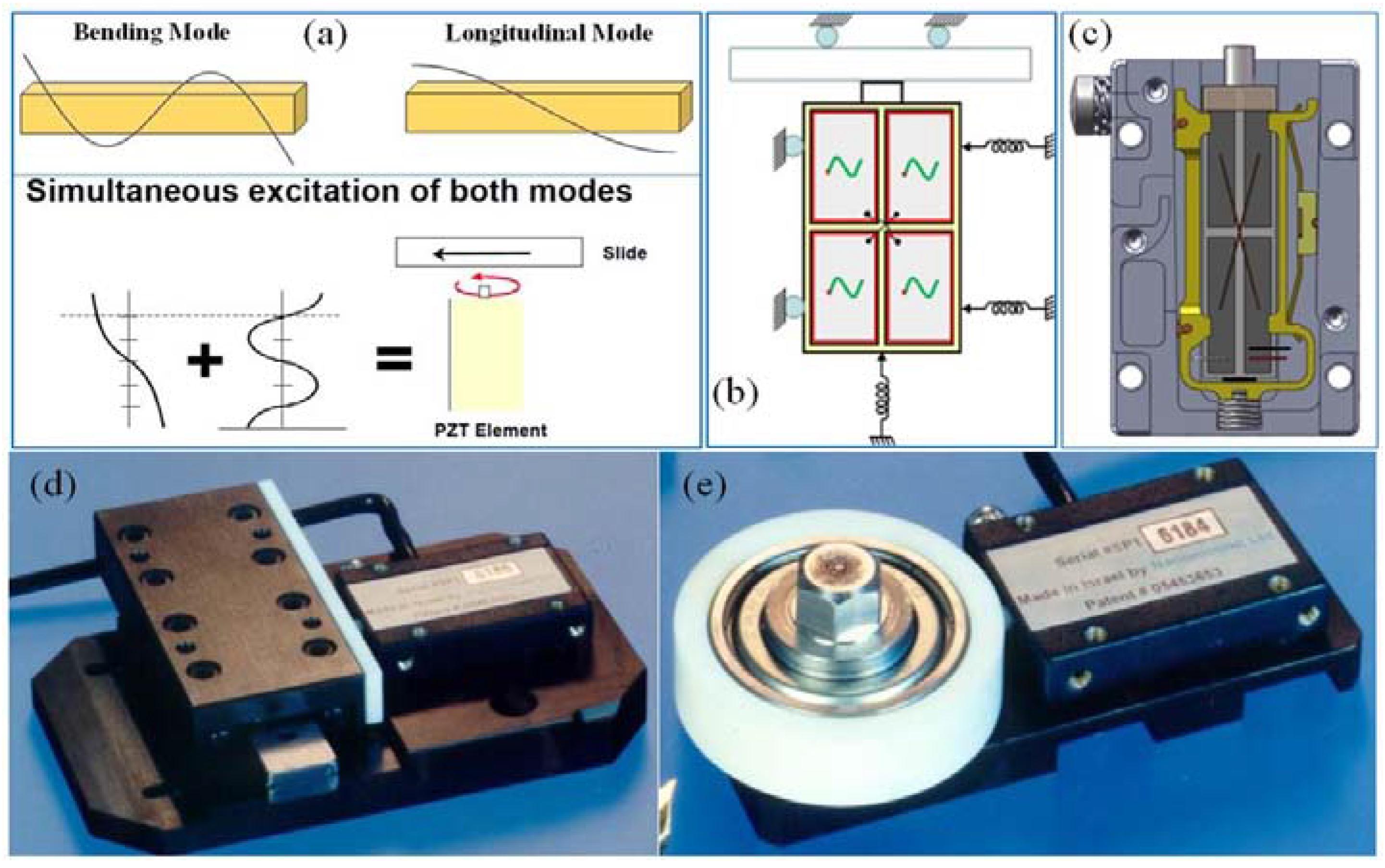 Actuators Free Full Text Performance And Applications Of L1b2 Consumption Improve Piezoelectric Ultrasonic Motors 05 00015 G002 1024