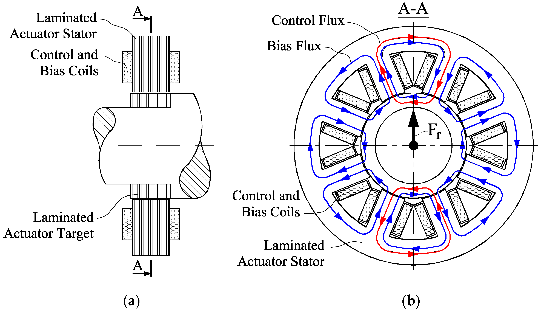 Actuators Free Full Text Homopolar Permanent Magnet
