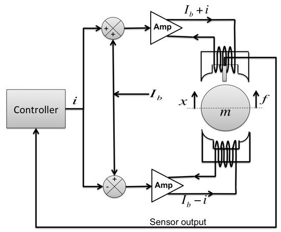 sensitivity of control system pdf