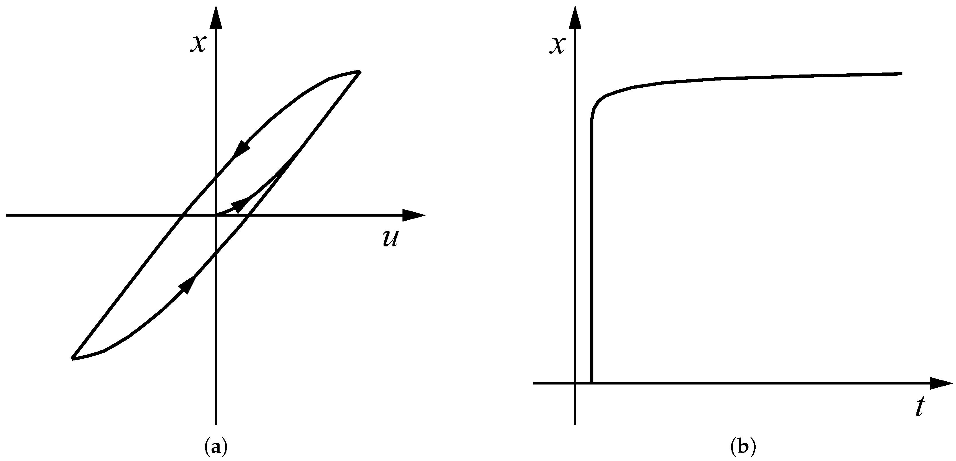 Actuators 06 00007 g006