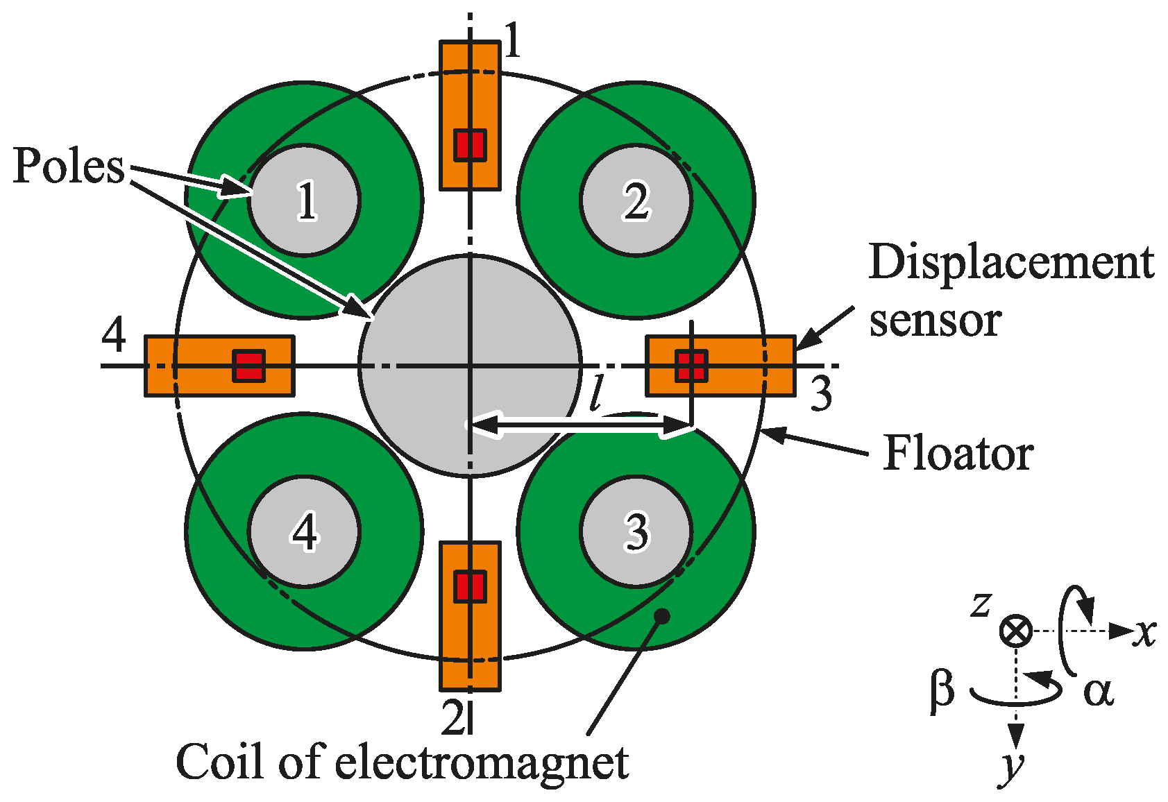 Actuators Free Full Text Development Of A Compact Axial Active Photointerrupter Schematic Details Heliosoph 06 00014 G005