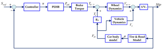 Actuators | Special Issue : Novel Braking Control Systems