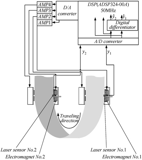 Actuators | Special Issue : Modeling Smart Actuators and ... on