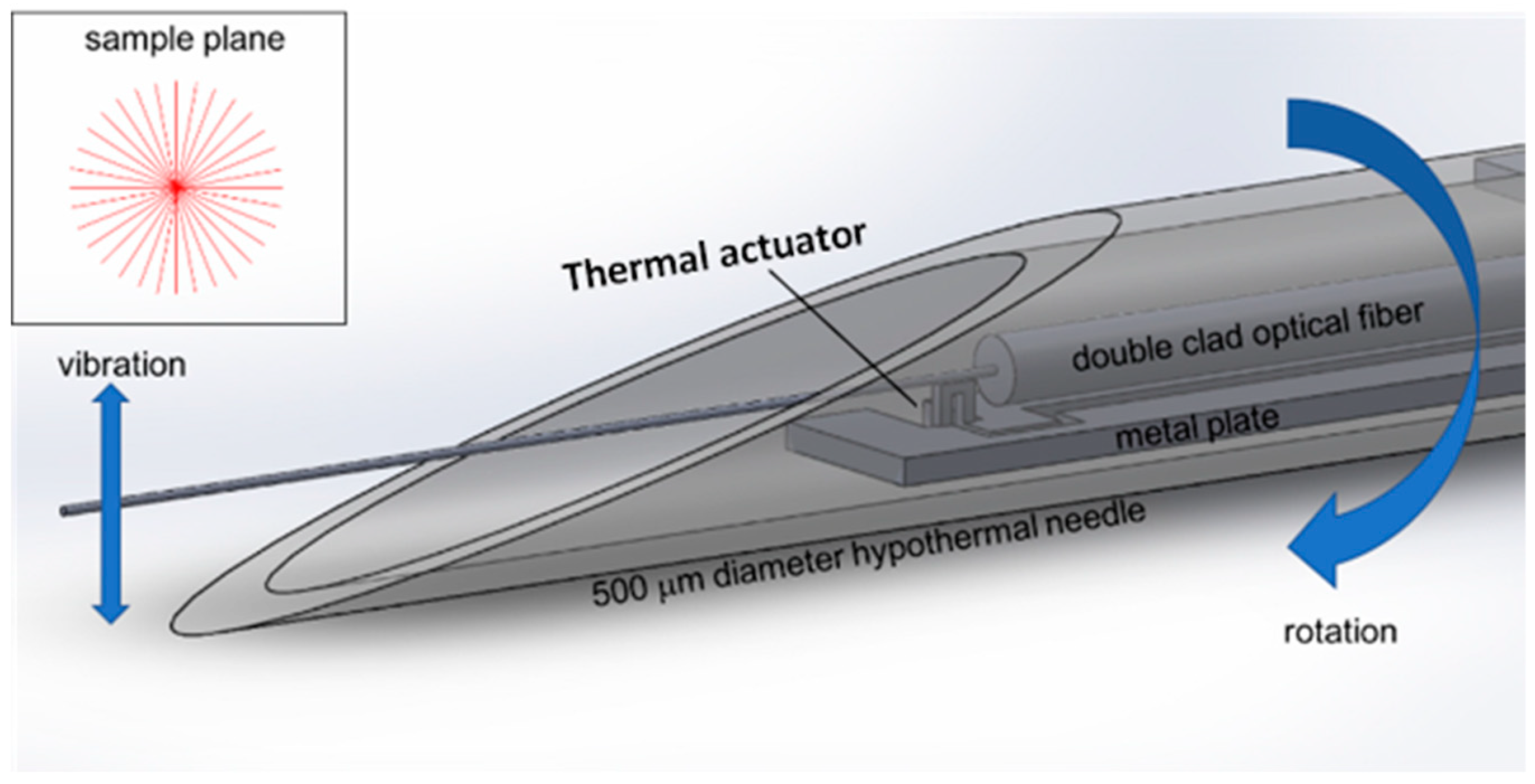 Actuators   Free Full-Text   An Electro-Thermal Actuation Method for