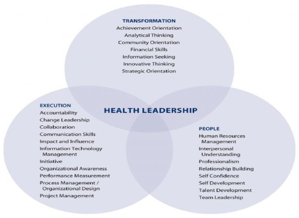 health leadership competency model Competency assessment activity in  health service leadership.