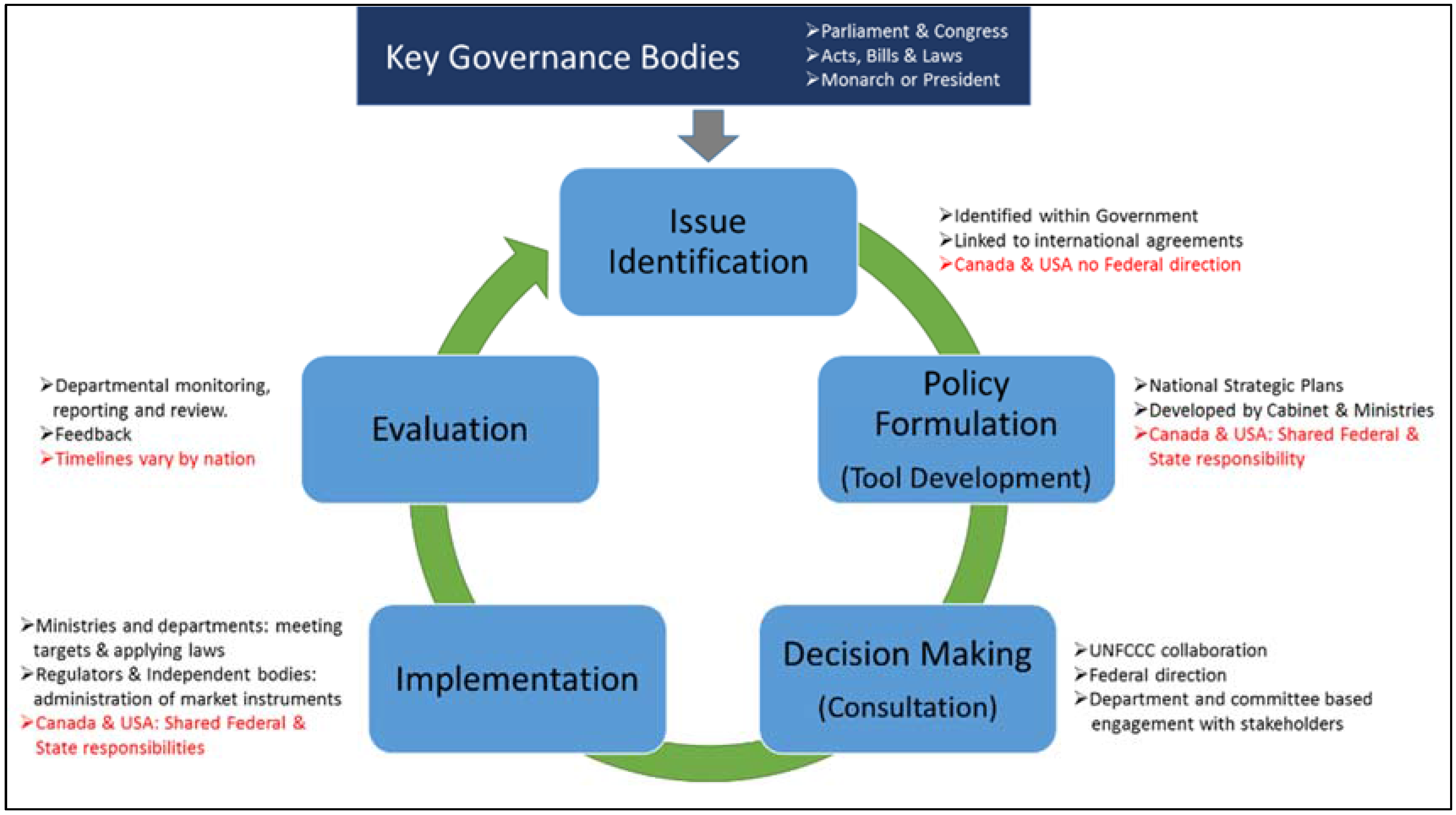 policy making Policy making process determination of a policy's accomplishments, consequences, and shortcomings policy evaluation recognition this involves not only recognizing that an issue exists, but.
