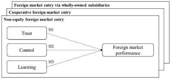 focus on equity and non equity entry modes Entry mode strategies for ire into the polish market  this thesis the authors have decided to divide the entry modes into non-equity and equity mode, in accordance.
