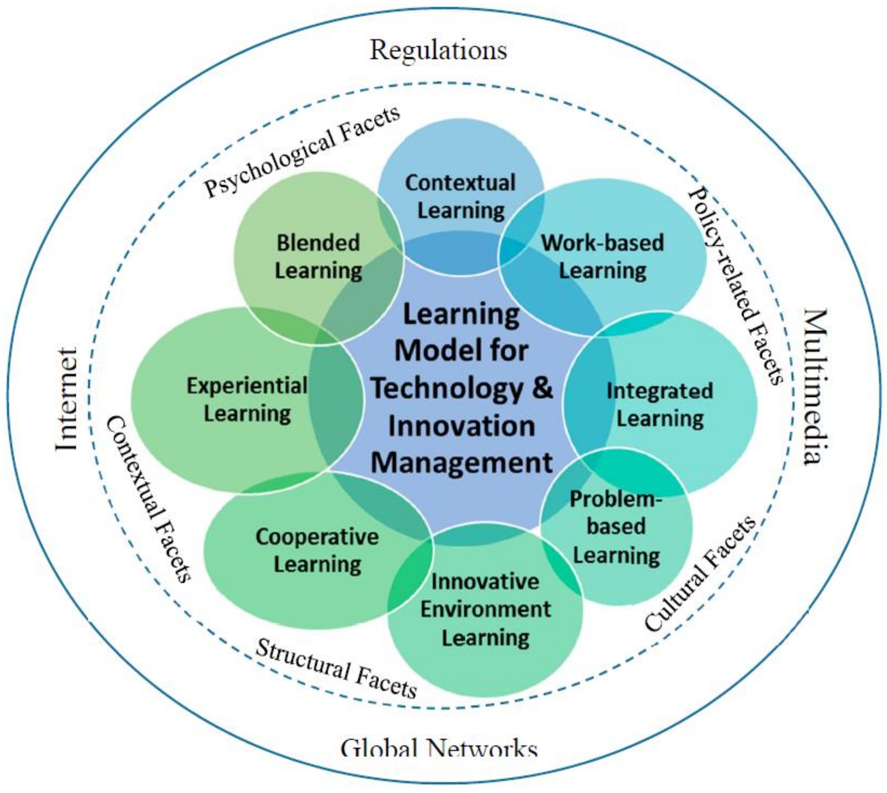 Technology Management Image: Administrative Sciences