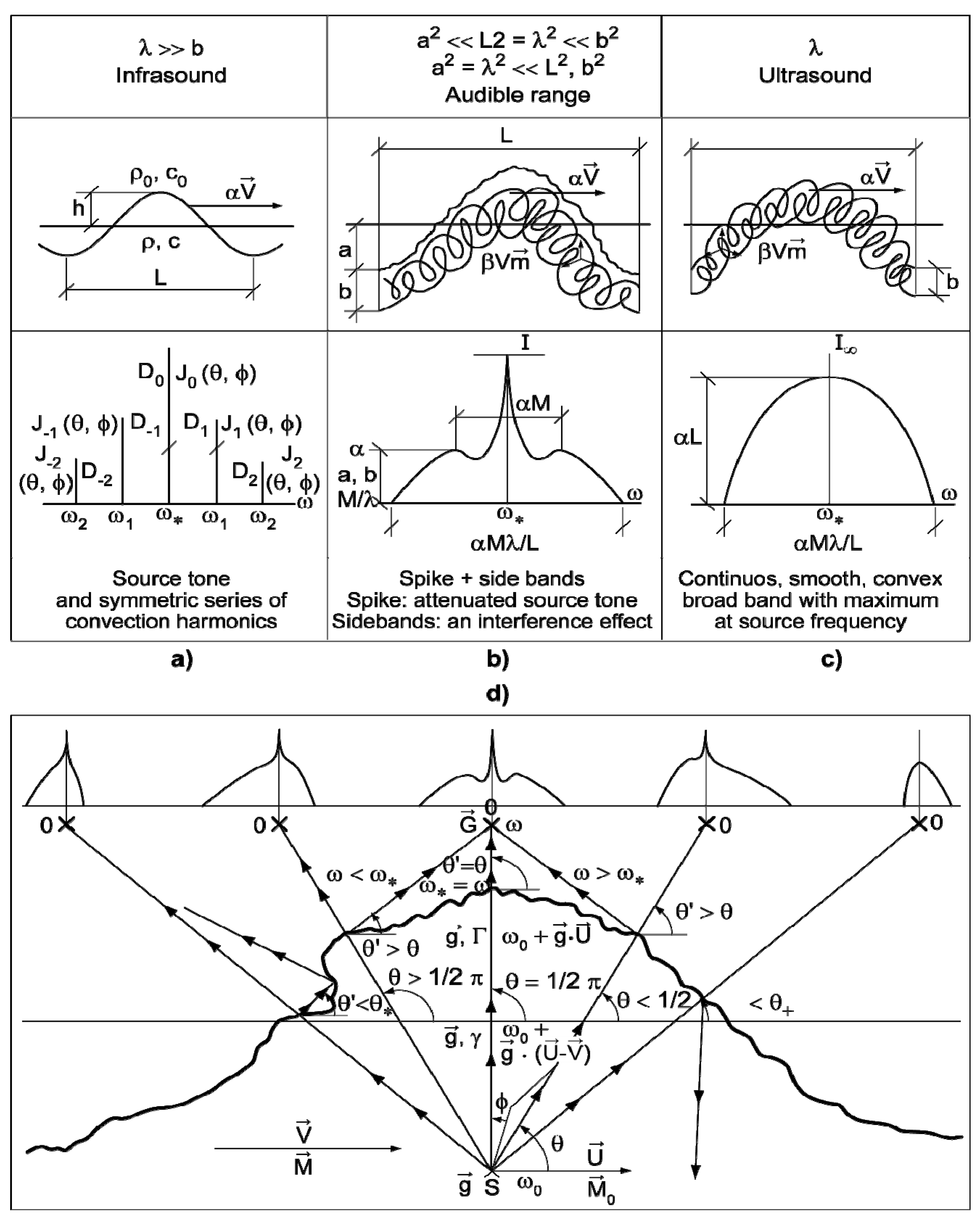 Aerospace   Free Full-Text   On Physical Aeroacoustics with