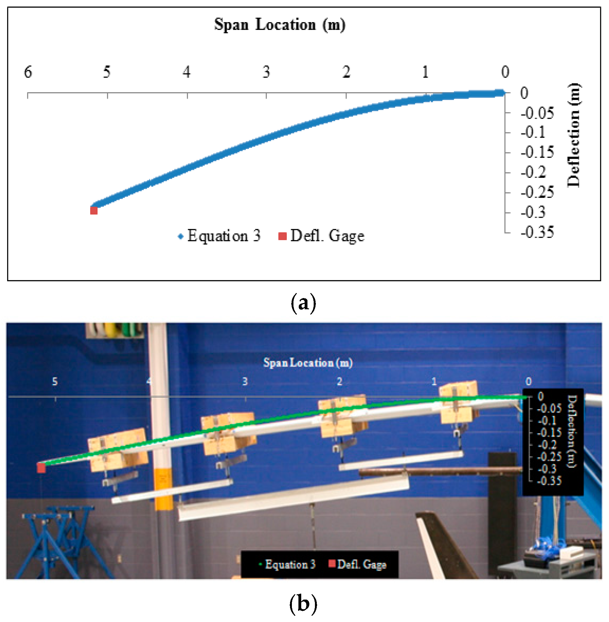 Aerospace Free Full Text Large Scale Applications Using Fbg Bending Moment Diagram Distributed Load 03 00018 G010