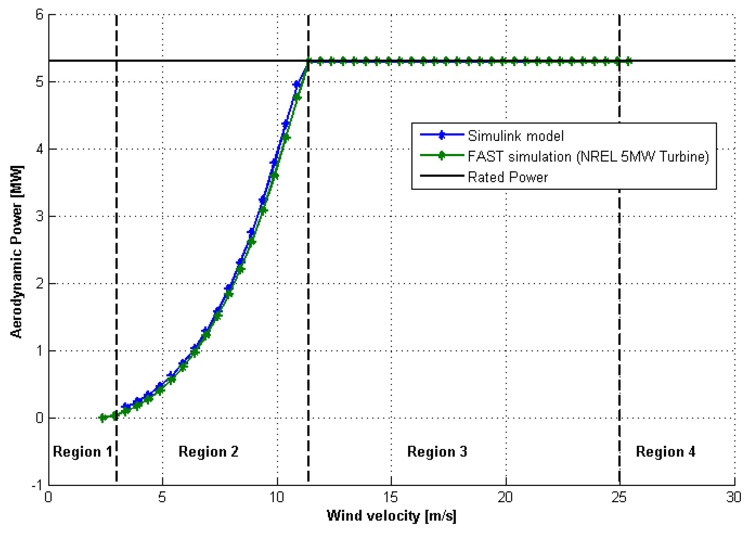Aerospace | Free Full-Text | Aerodynamic Modeling of NREL 5-MW Wind