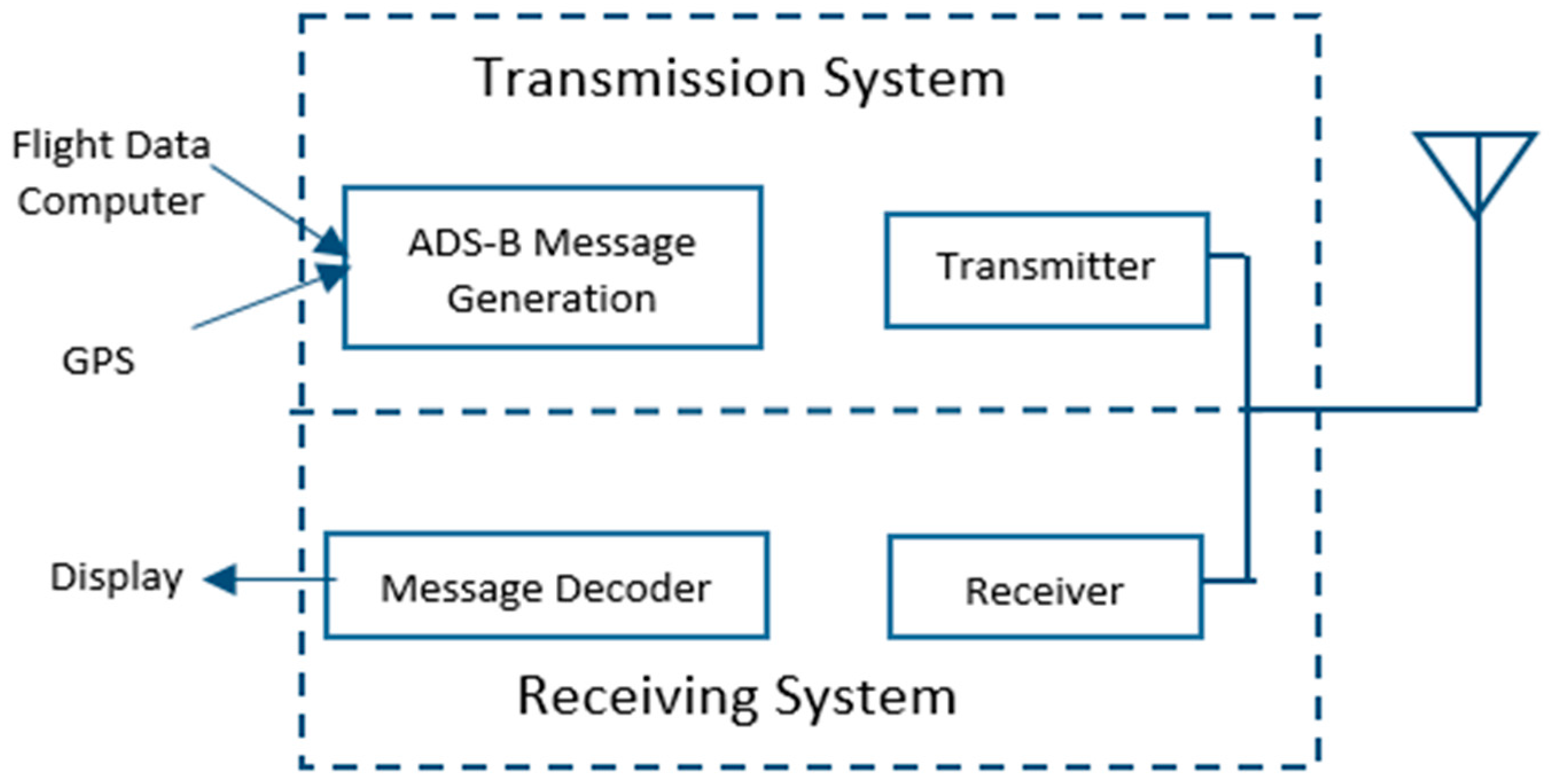 ads b receiver block diagram wiring diagram online ADS-B Receiver ads b receiver block diagram wiring diagram ads a ads b ads c