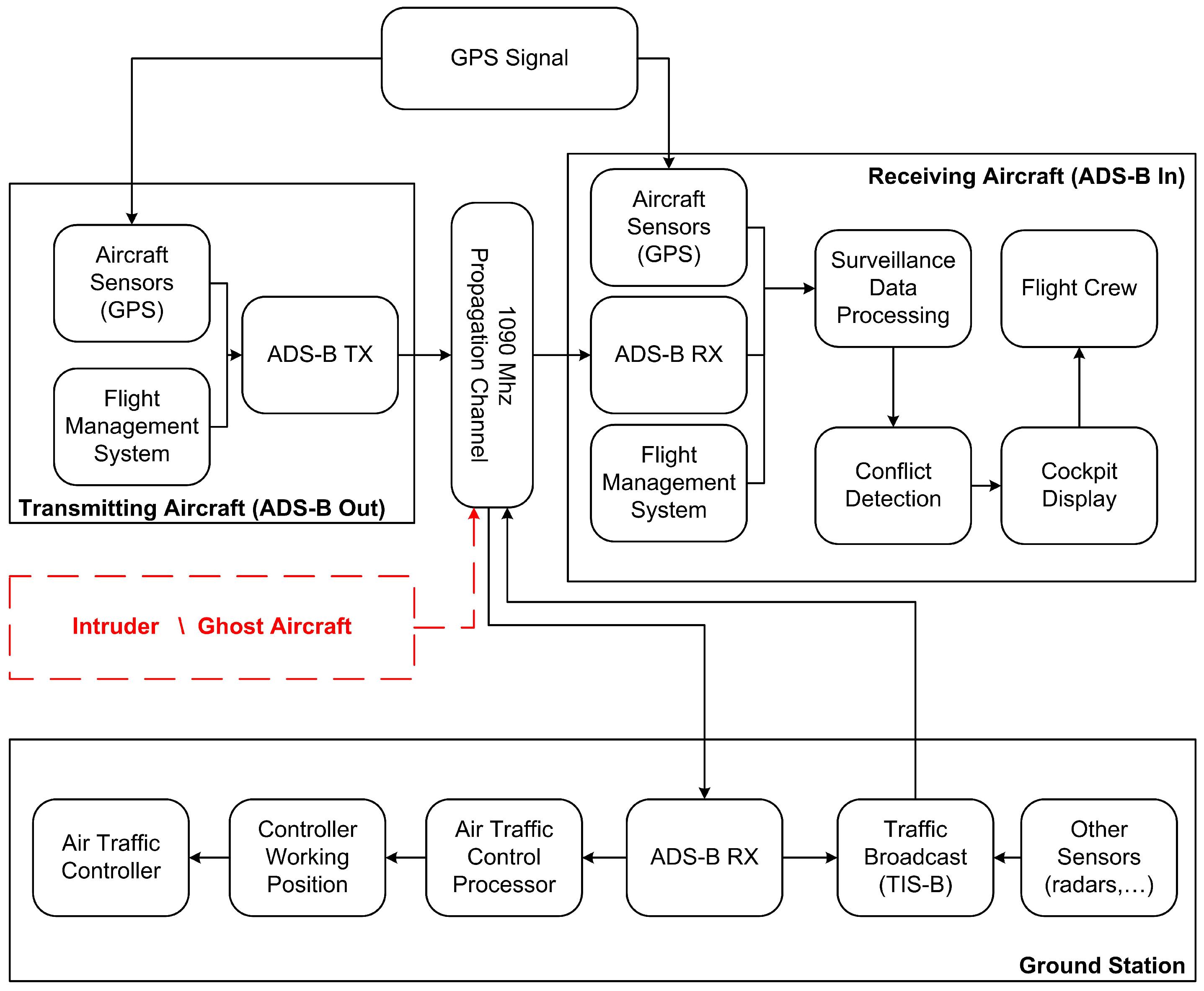 aerospace free full text air traffic security aircraft rh mdpi com FAA ADS-B Diagram ADS-B Antenna