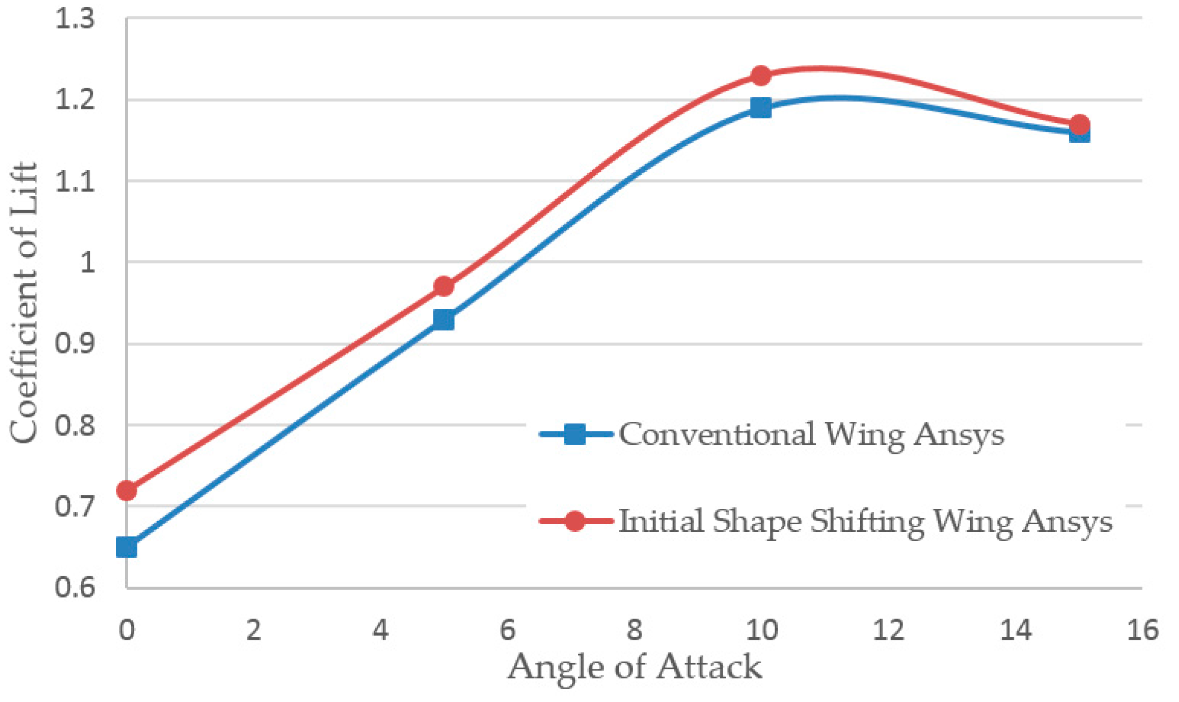 Wing Shape Diagram Wiring Diagrams Airplane Aerospace Free Full Text Design Development And Testing Of Rh Mdpi Com Plane Eagle